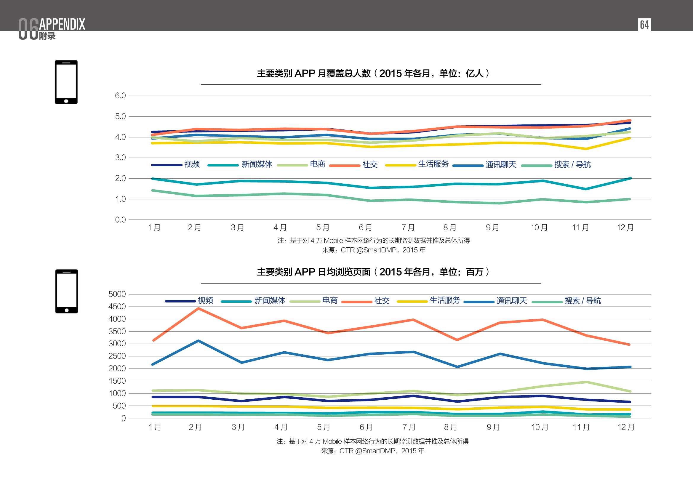 2016中国数字营销行动报告_000064