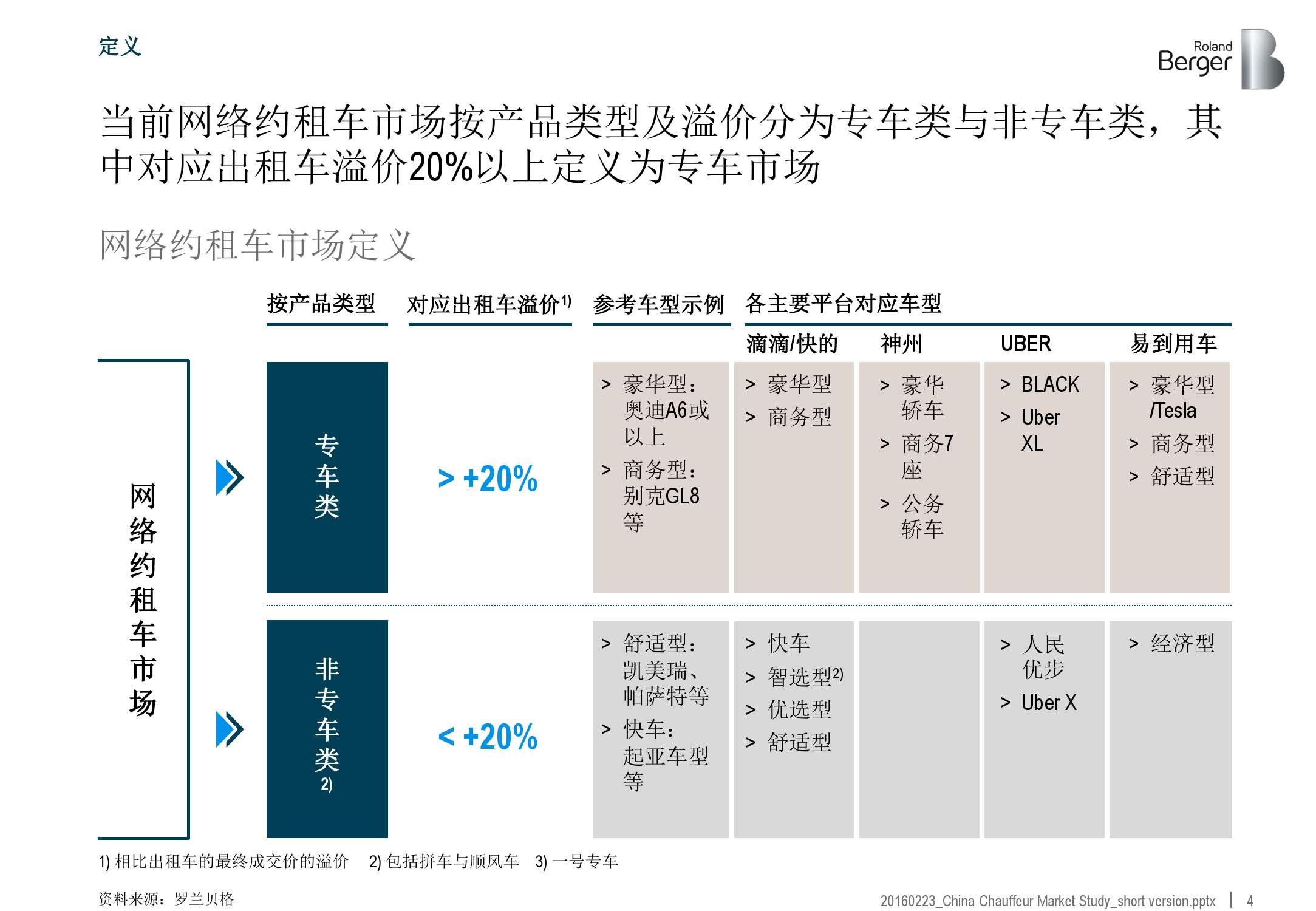 2016年中国专车市场分析报告_000004