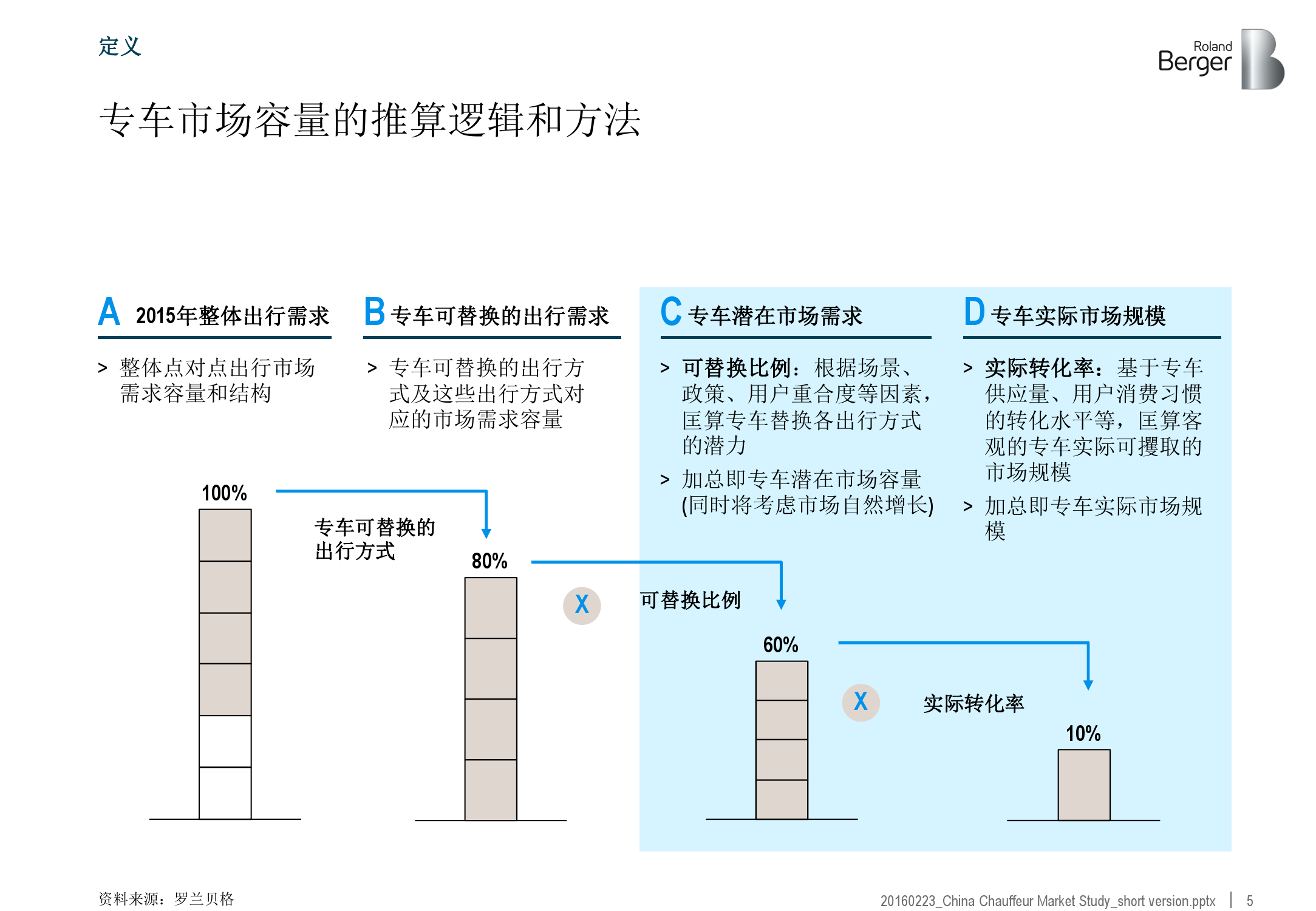 2016年中国专车市场分析报告_000005