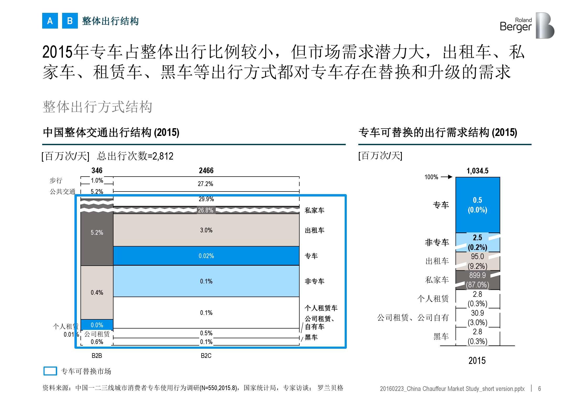 2016年中国专车市场分析报告_000006
