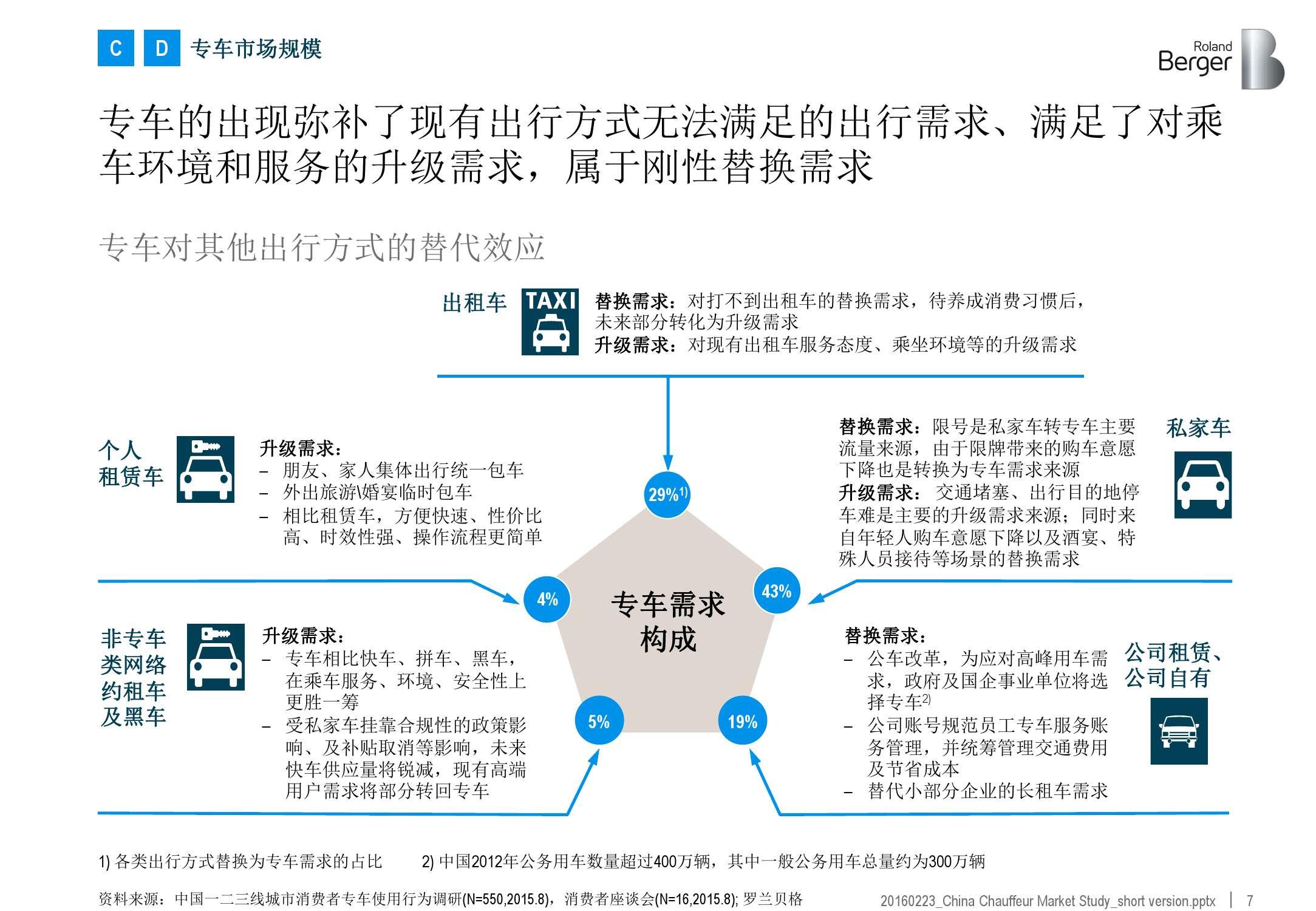 2016年中国专车市场分析报告_000007