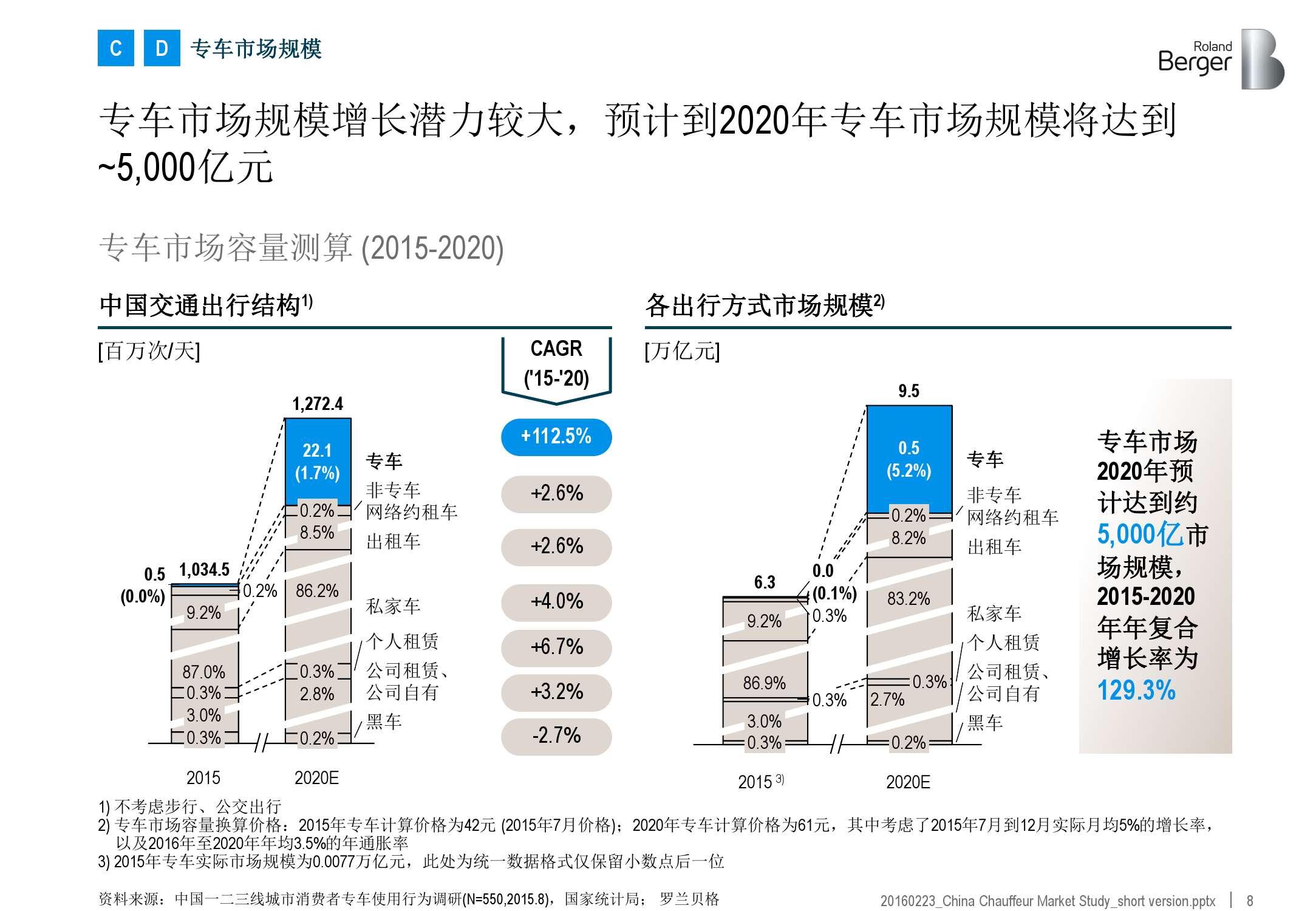 2016年中国专车市场分析报告_000008