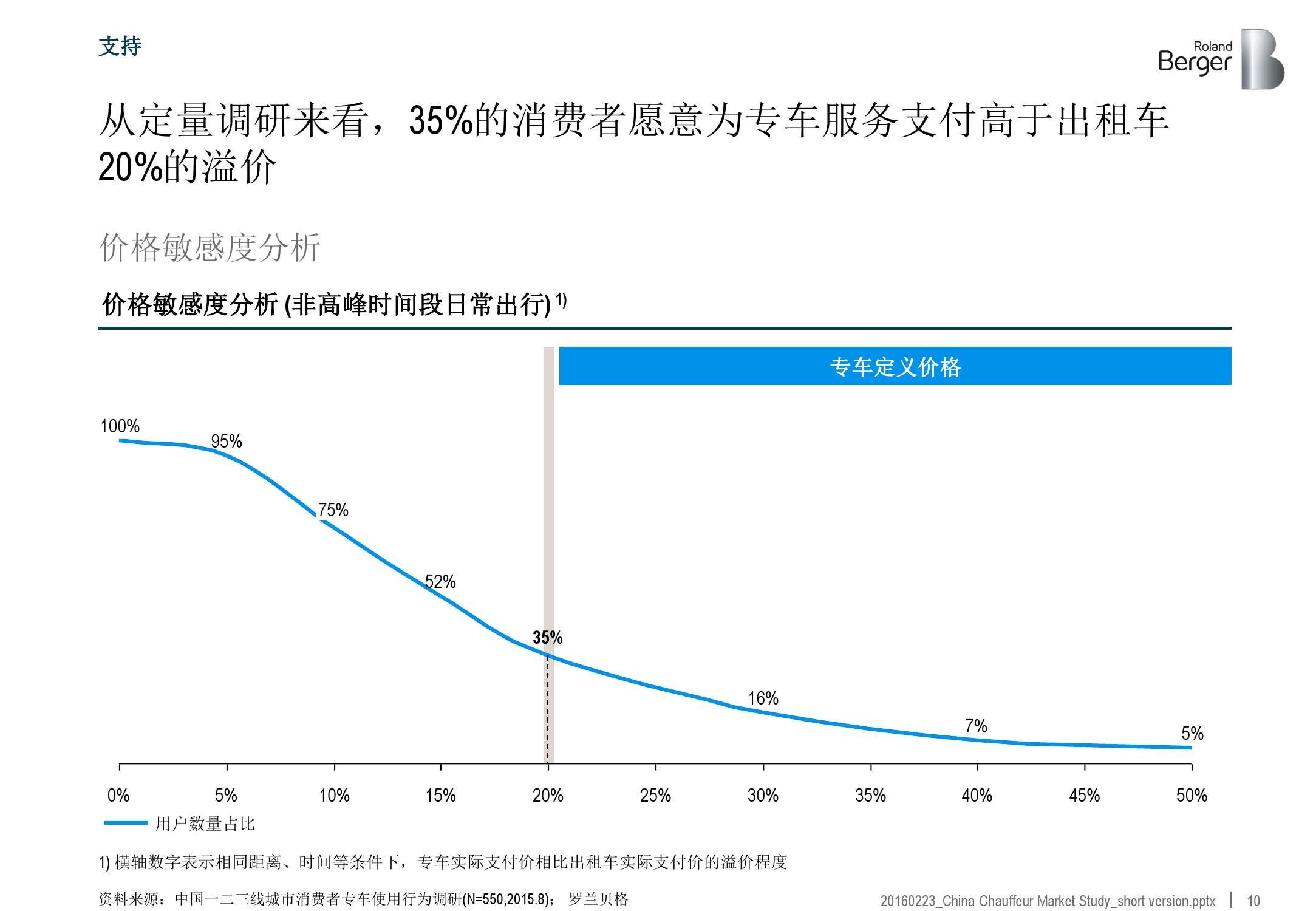 2016年中国专车市场分析报告_000010