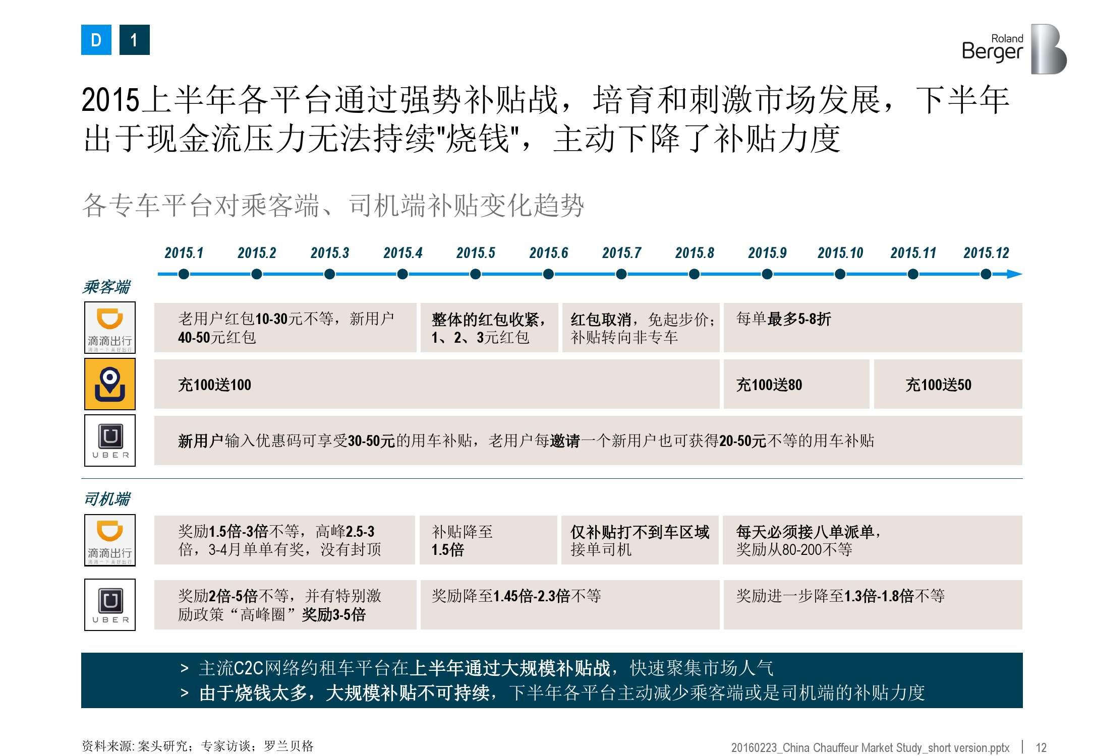 2016年中国专车市场分析报告_000012