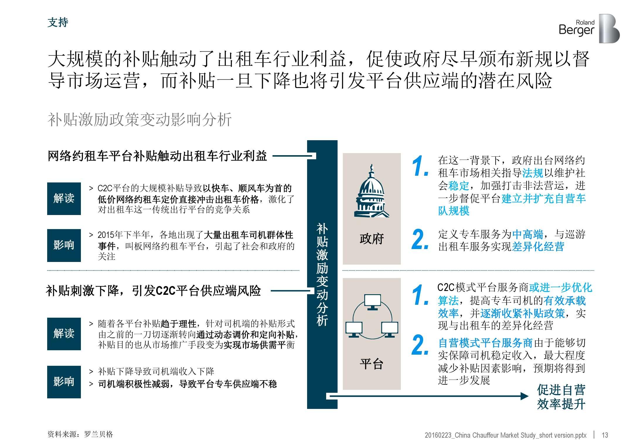 2016年中国专车市场分析报告_000013