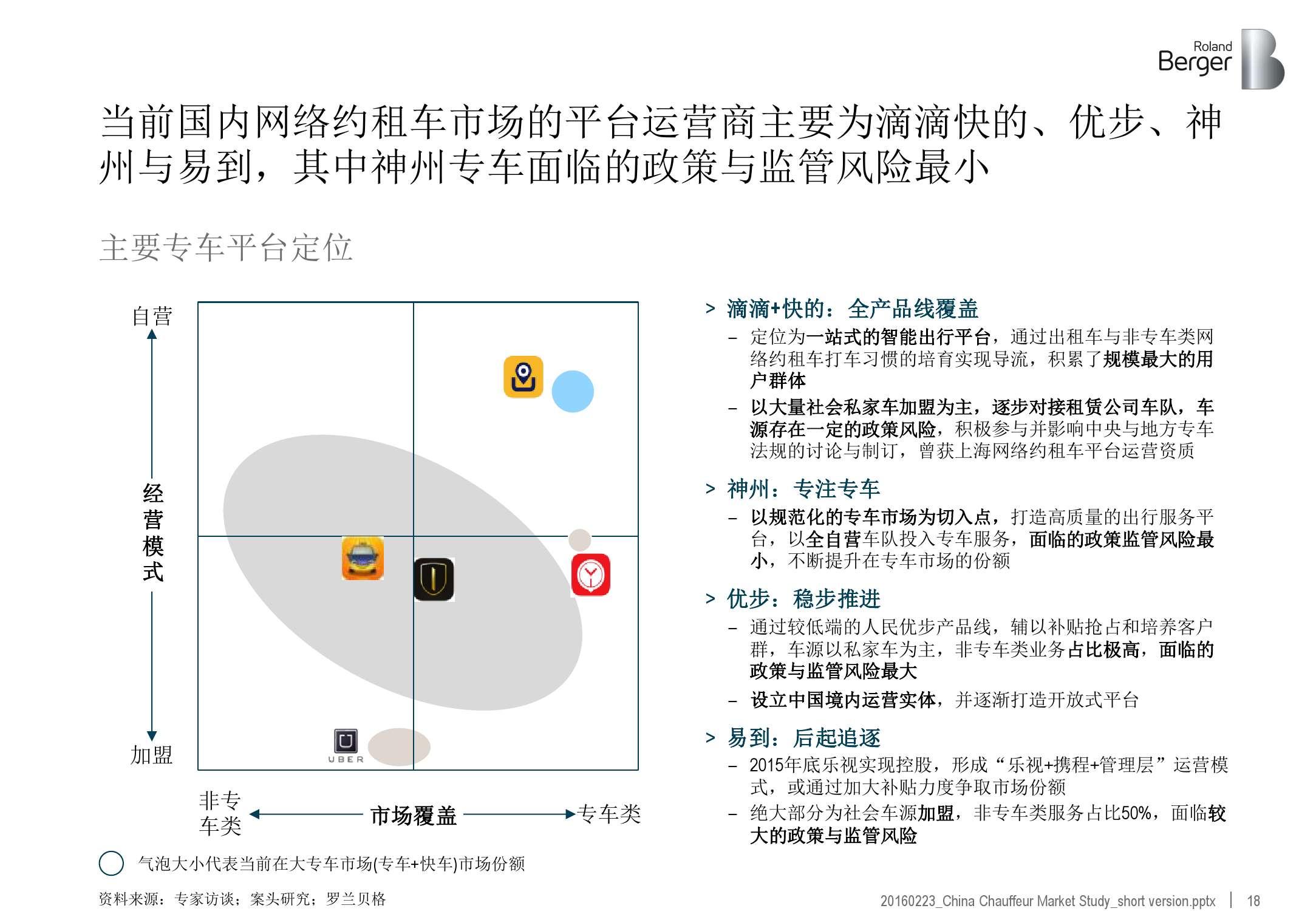 2016年中国专车市场分析报告_000018