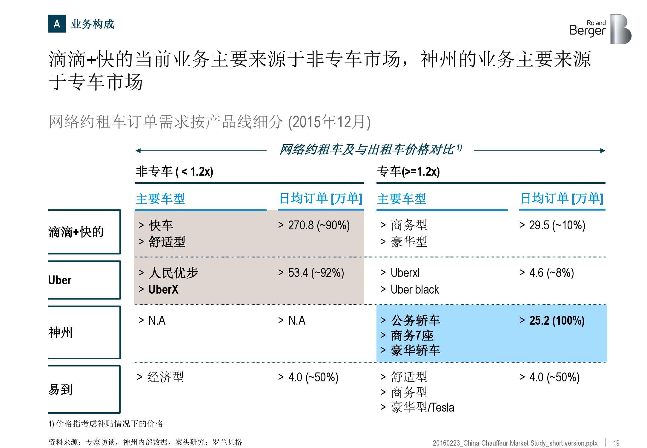 2016年中国专车市场分析报告_000019