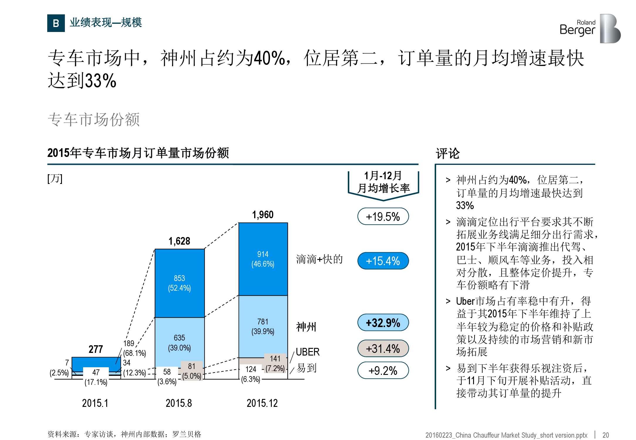 2016年中国专车市场分析报告_000020
