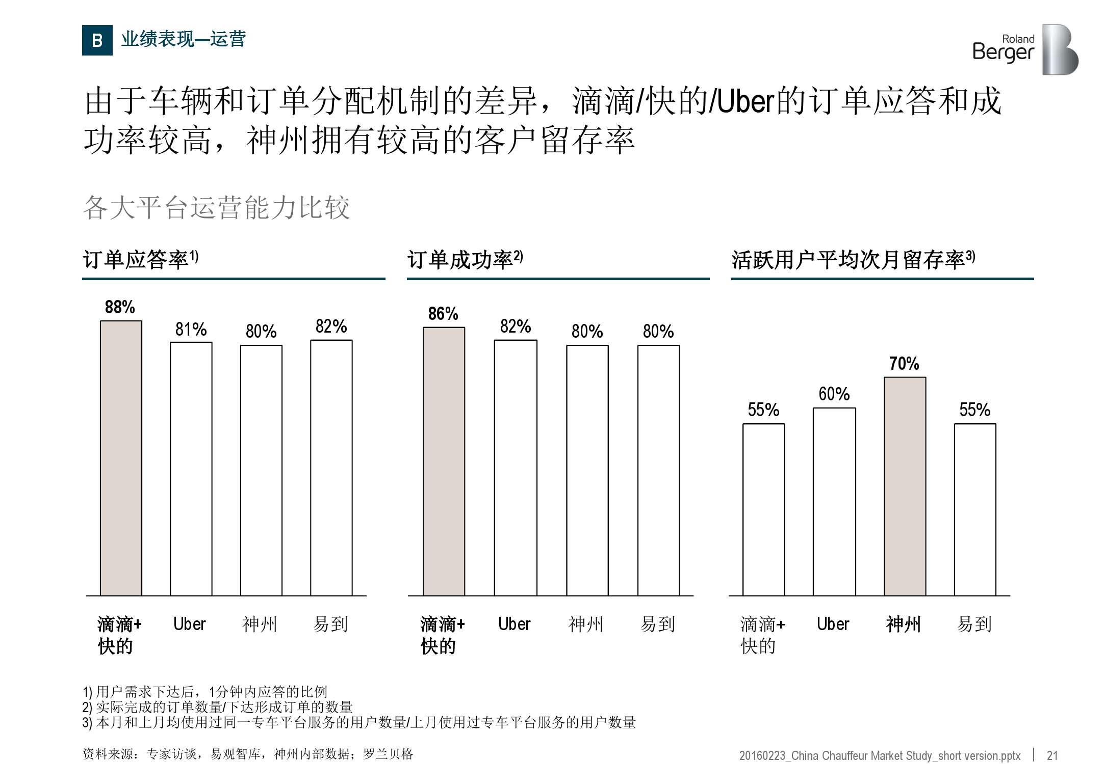 2016年中国专车市场分析报告_000021
