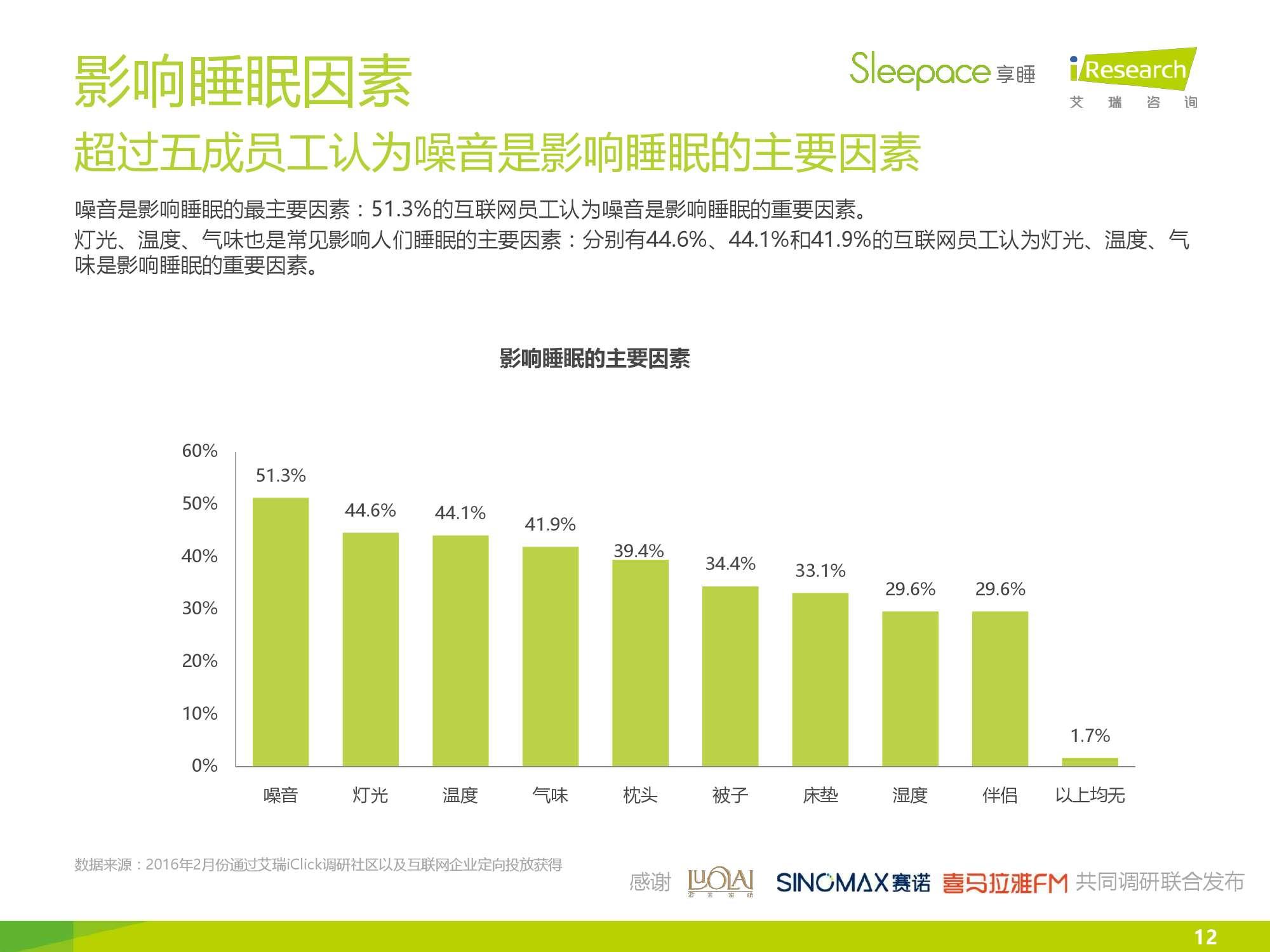 2016年中国互联网企业员工睡眠报告