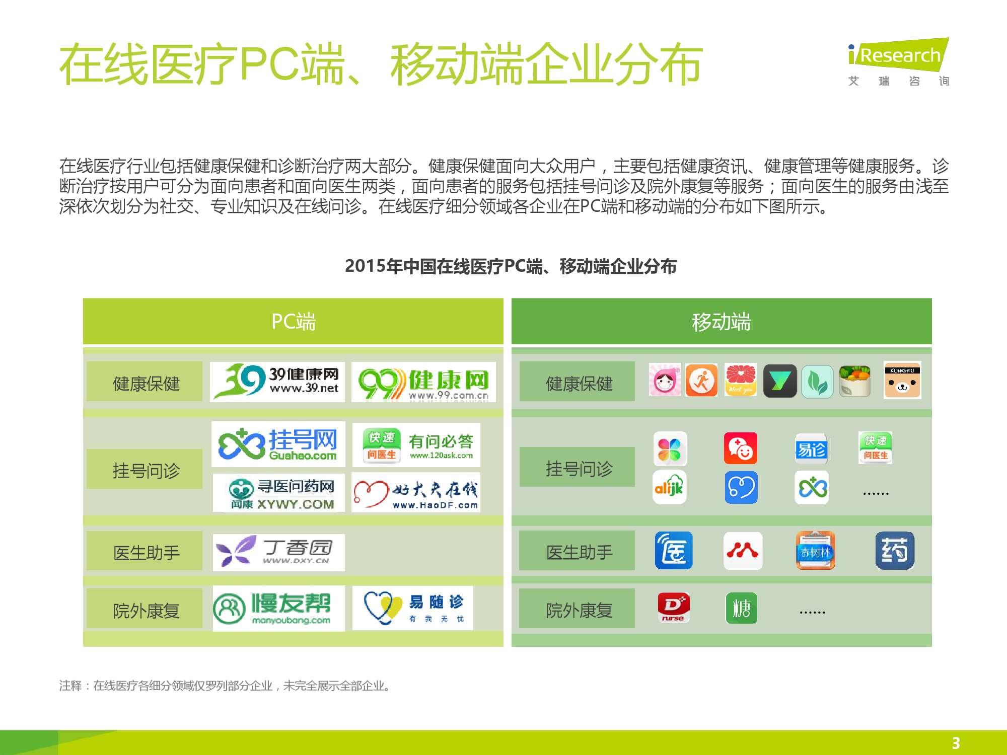 2016年中国在线医疗行业数据监测报告_000003
