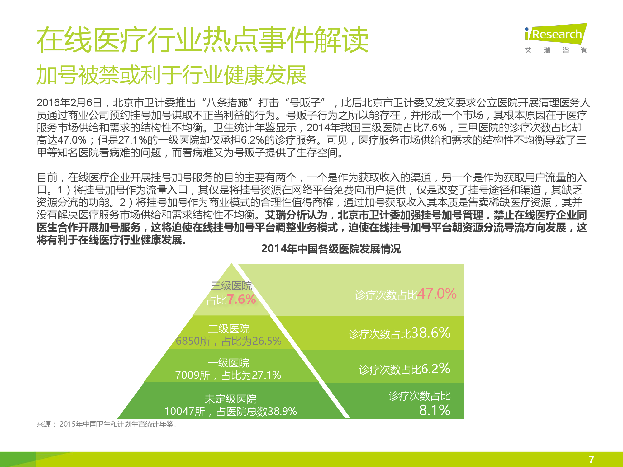 2016年中国在线医疗行业数据监测报告_000007