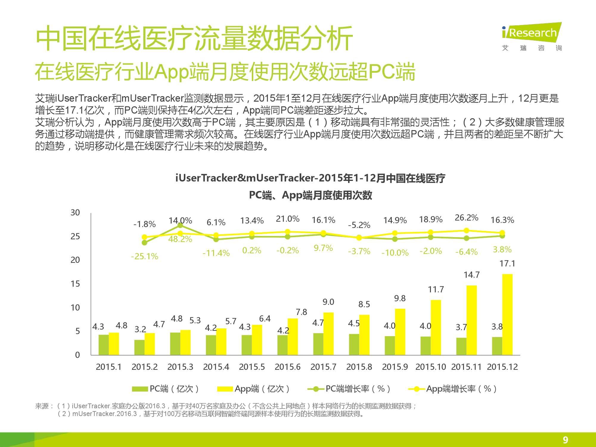 2016年中国在线医疗行业数据监测报告_000009