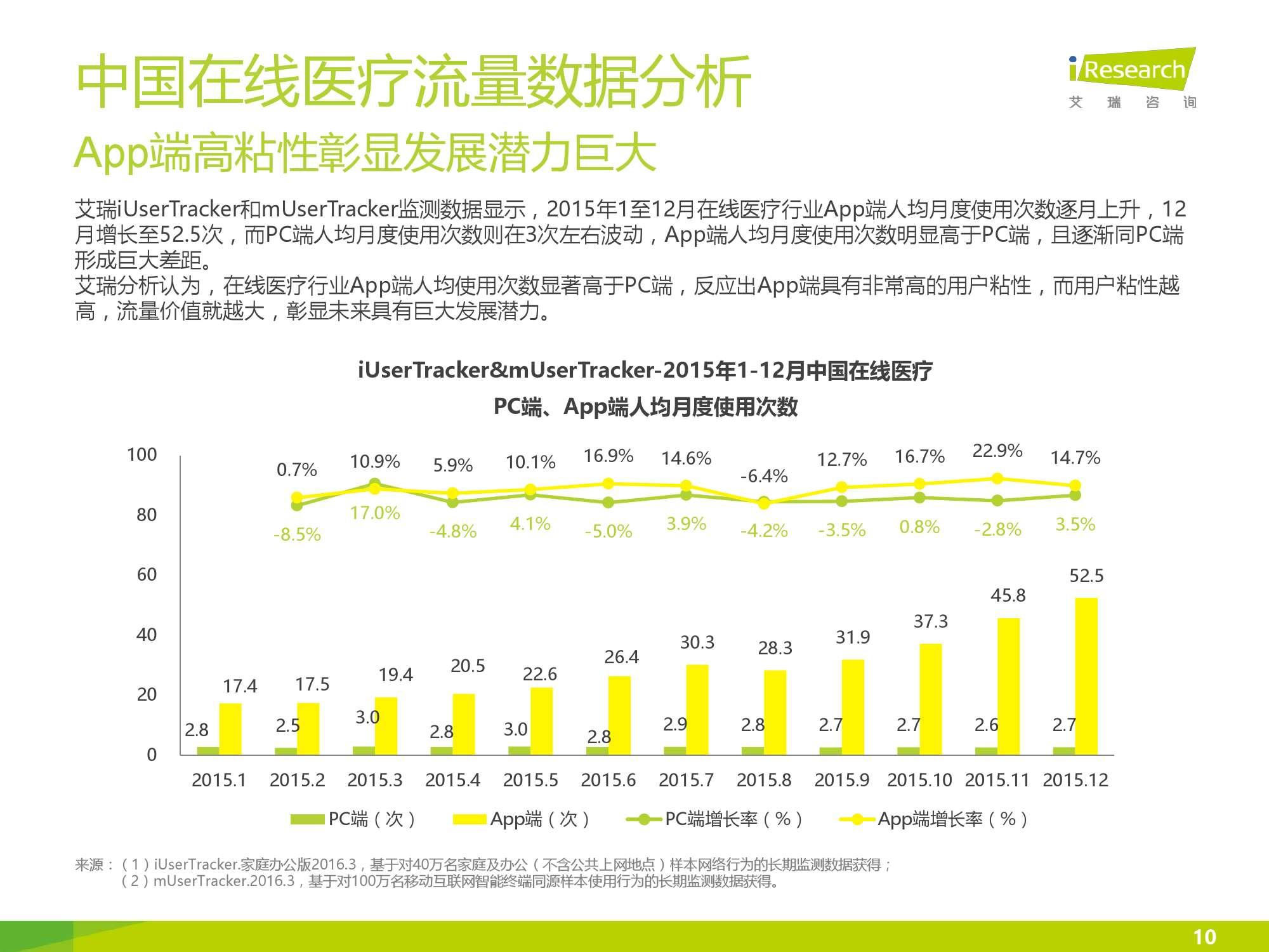 2016年中国在线医疗行业数据监测报告_000010