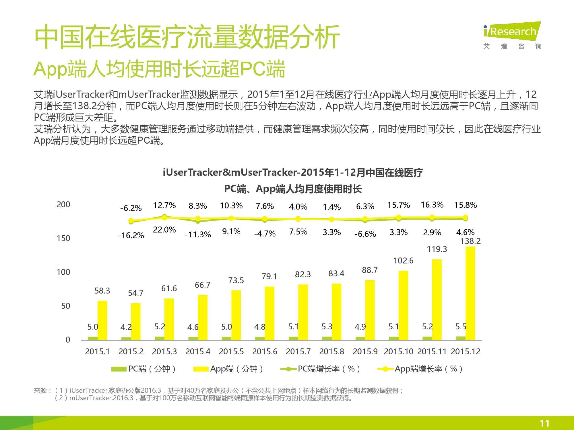 2016年中国在线医疗行业数据监测报告_000011