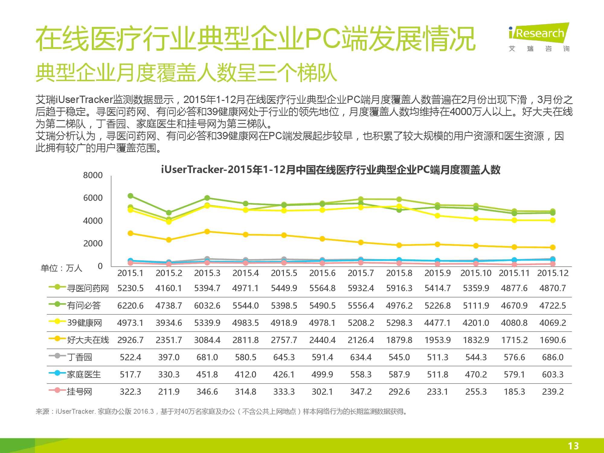 2016年中国在线医疗行业数据监测报告_000013