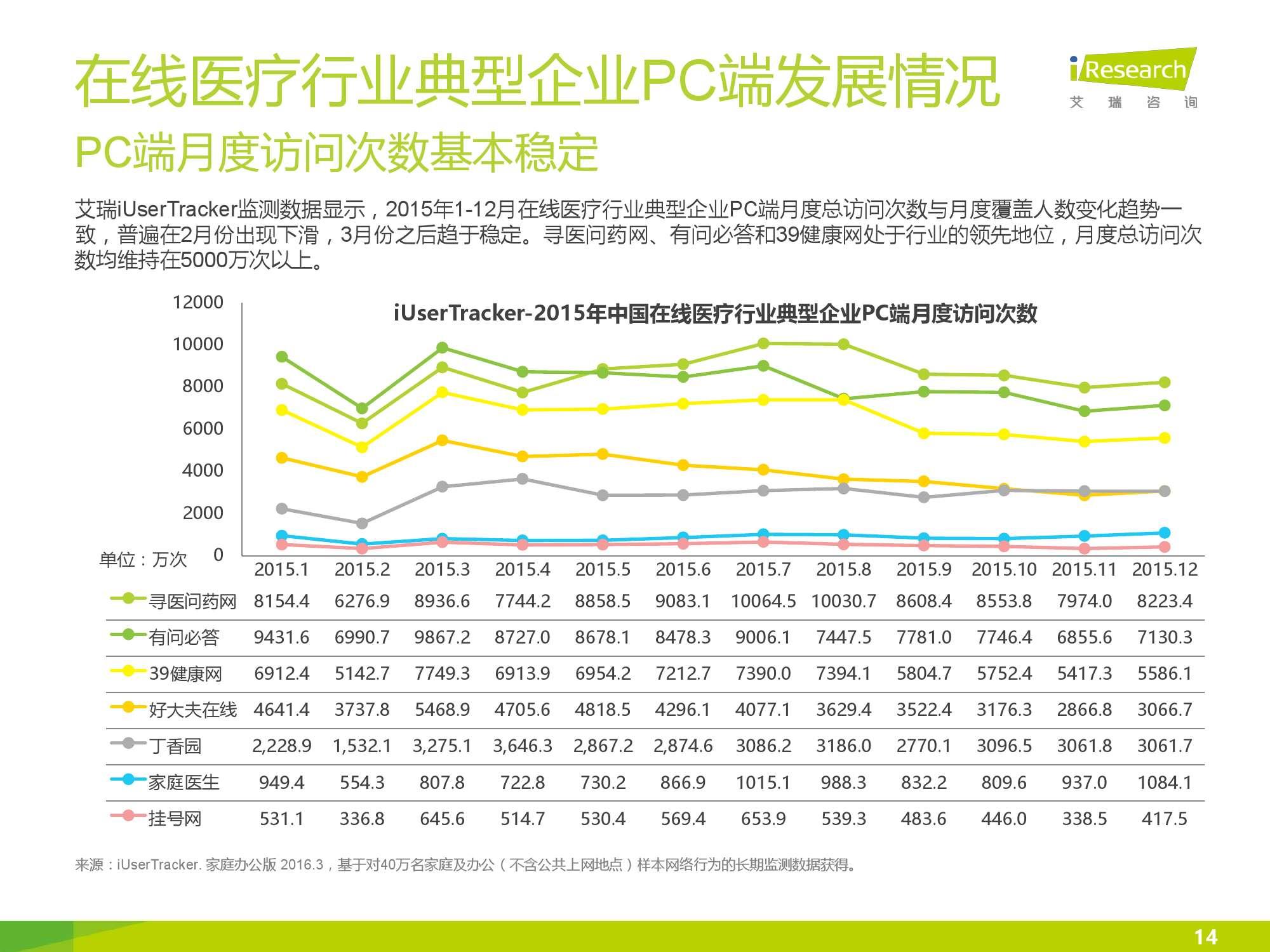 2016年中国在线医疗行业数据监测报告_000014