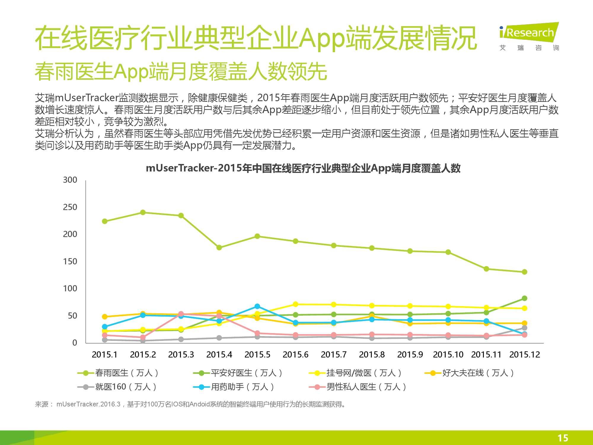 2016年中国在线医疗行业数据监测报告_000015
