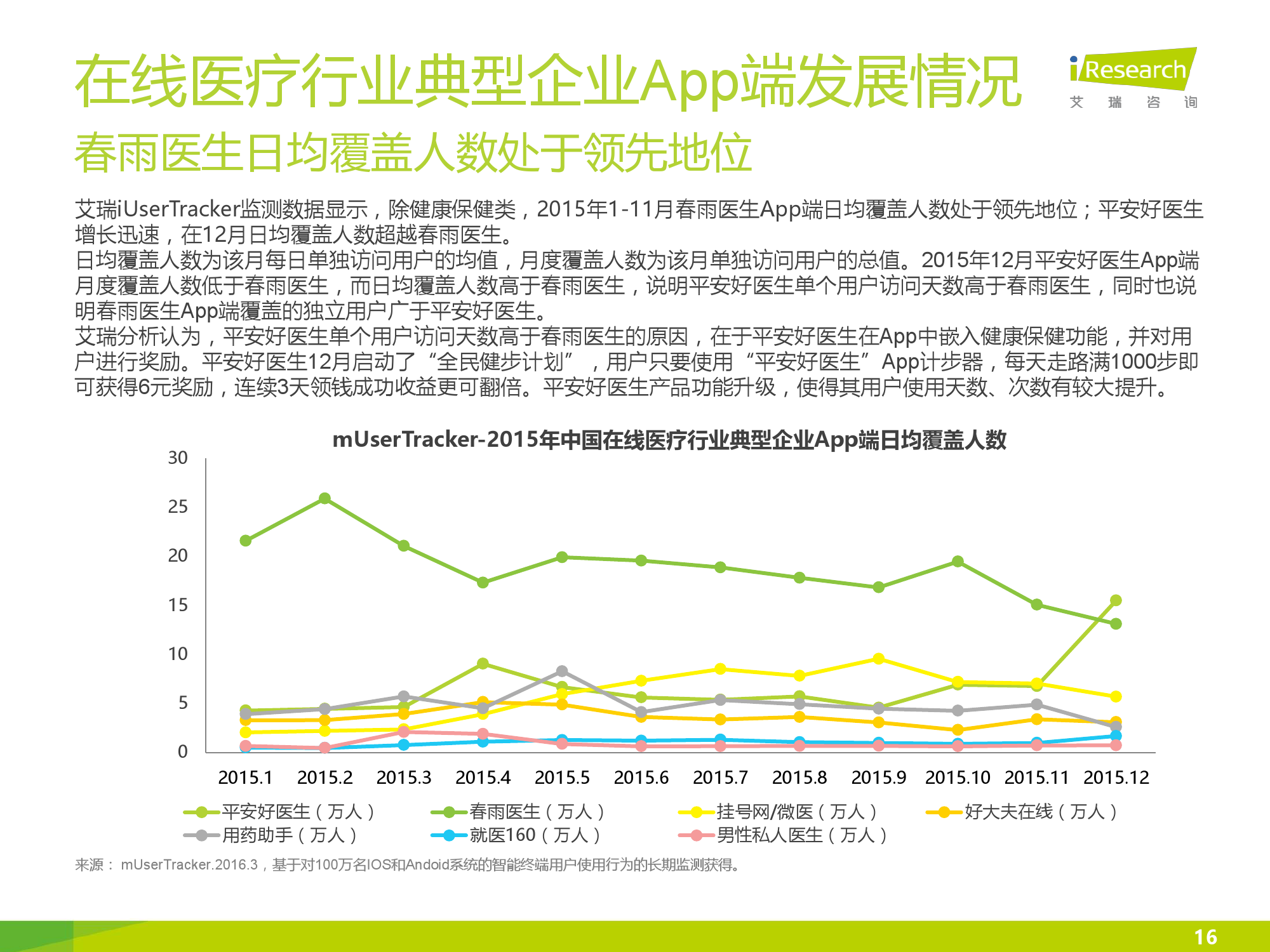 2016年中国在线医疗行业数据监测报告_000016