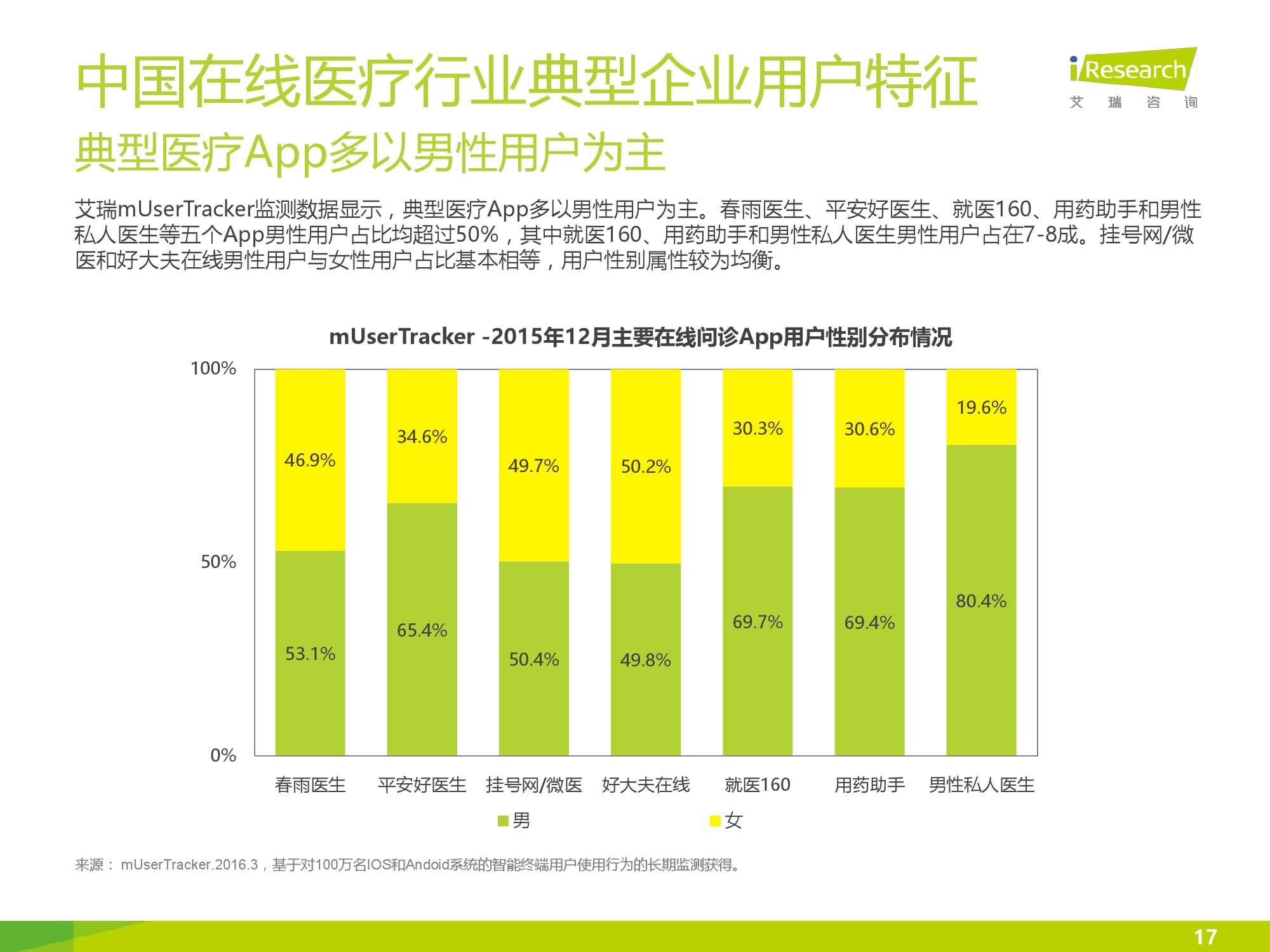 2016年中国在线医疗行业数据监测报告_000017