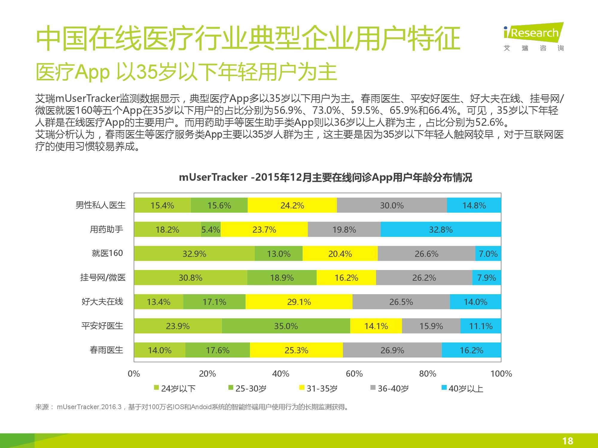 2016年中国在线医疗行业数据监测报告_000018