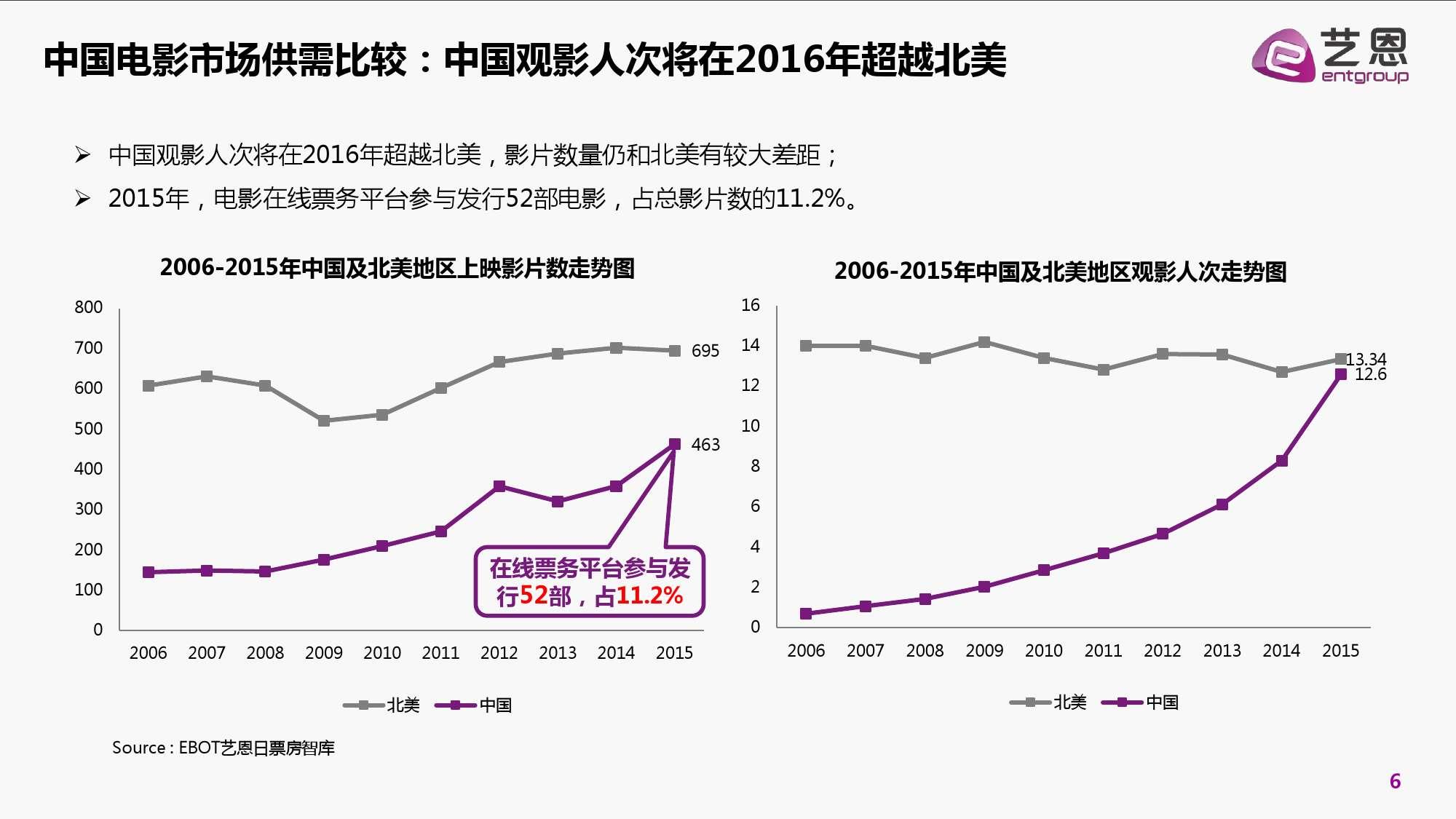 2016年中国电影在线票务市场研究报告_000006