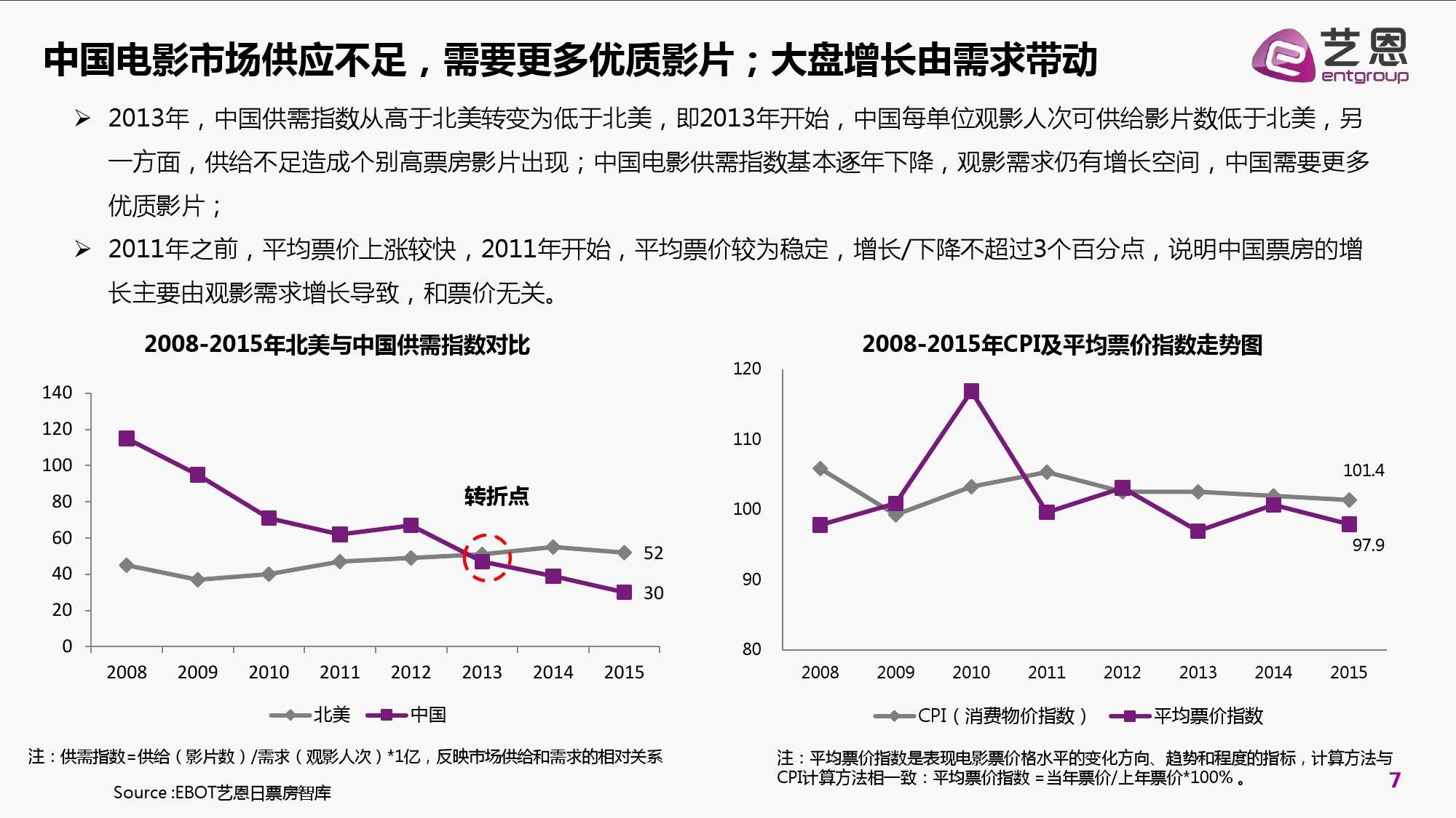 2016年中国电影在线票务市场研究报告_000007