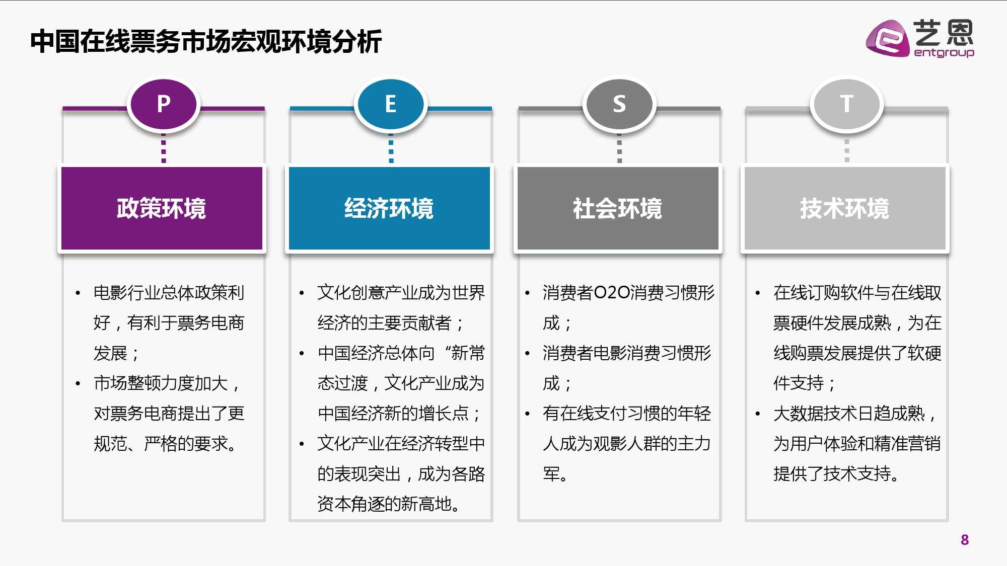2016年中国电影在线票务市场研究报告_000008