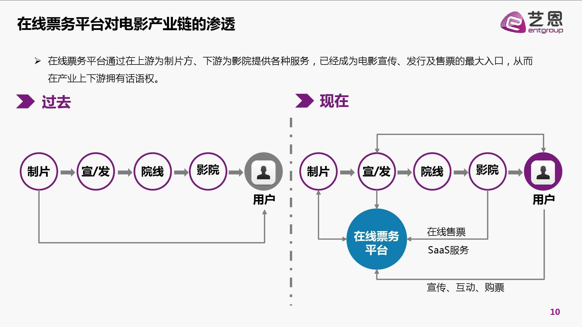 2016年中国电影在线票务市场研究报告_000010