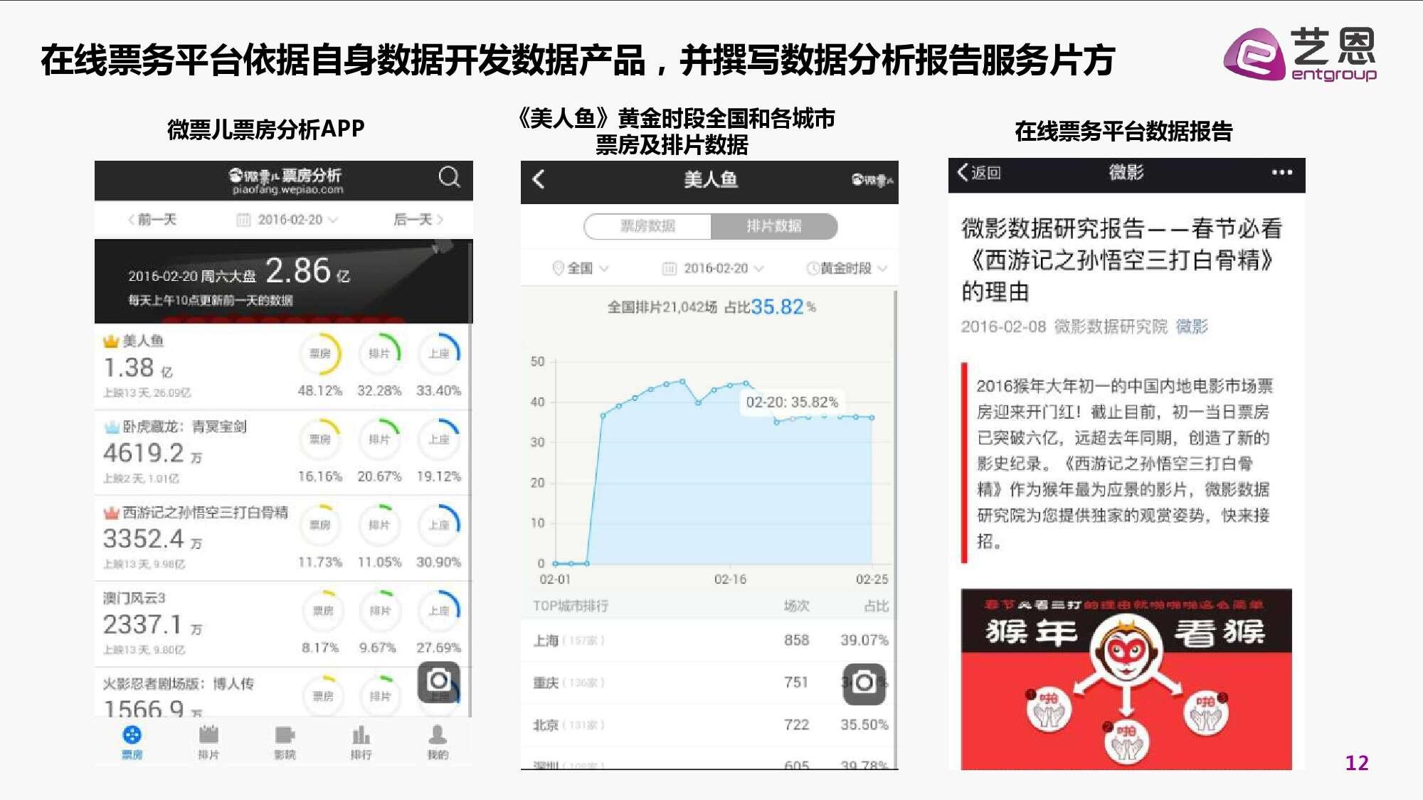 2016年中国电影在线票务市场研究报告_000012