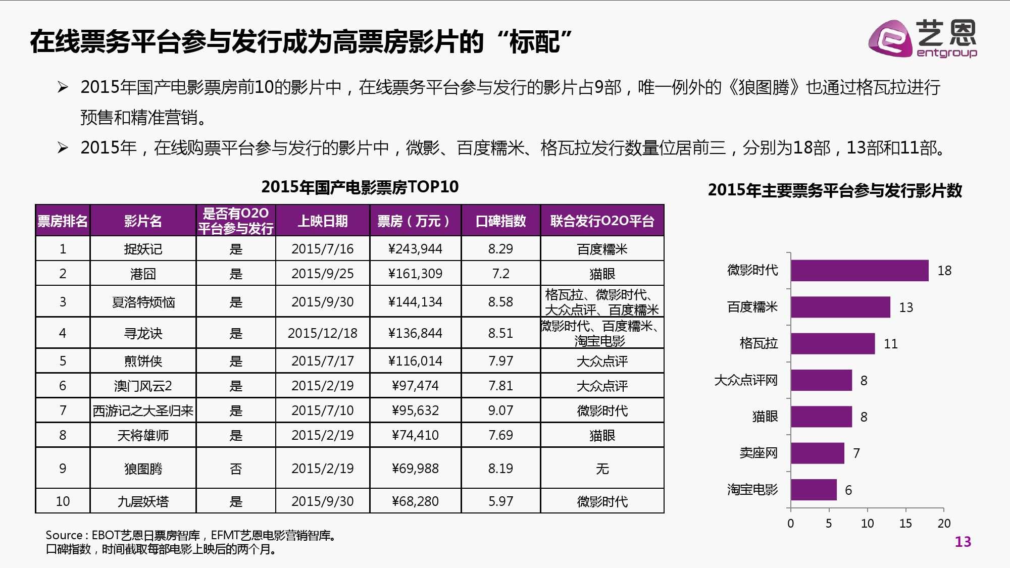 2016年中国电影在线票务市场研究报告_000013