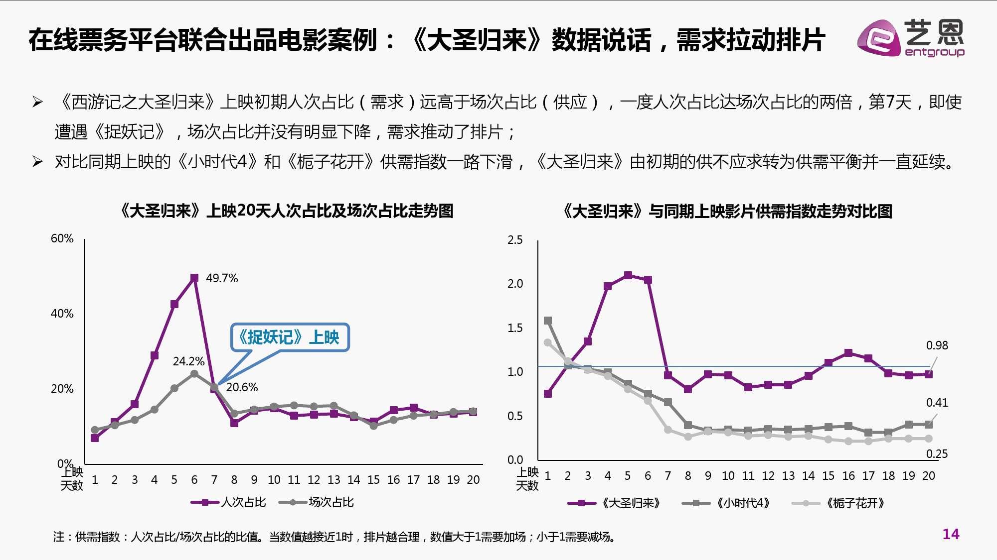 2016年中国电影在线票务市场研究报告_000014