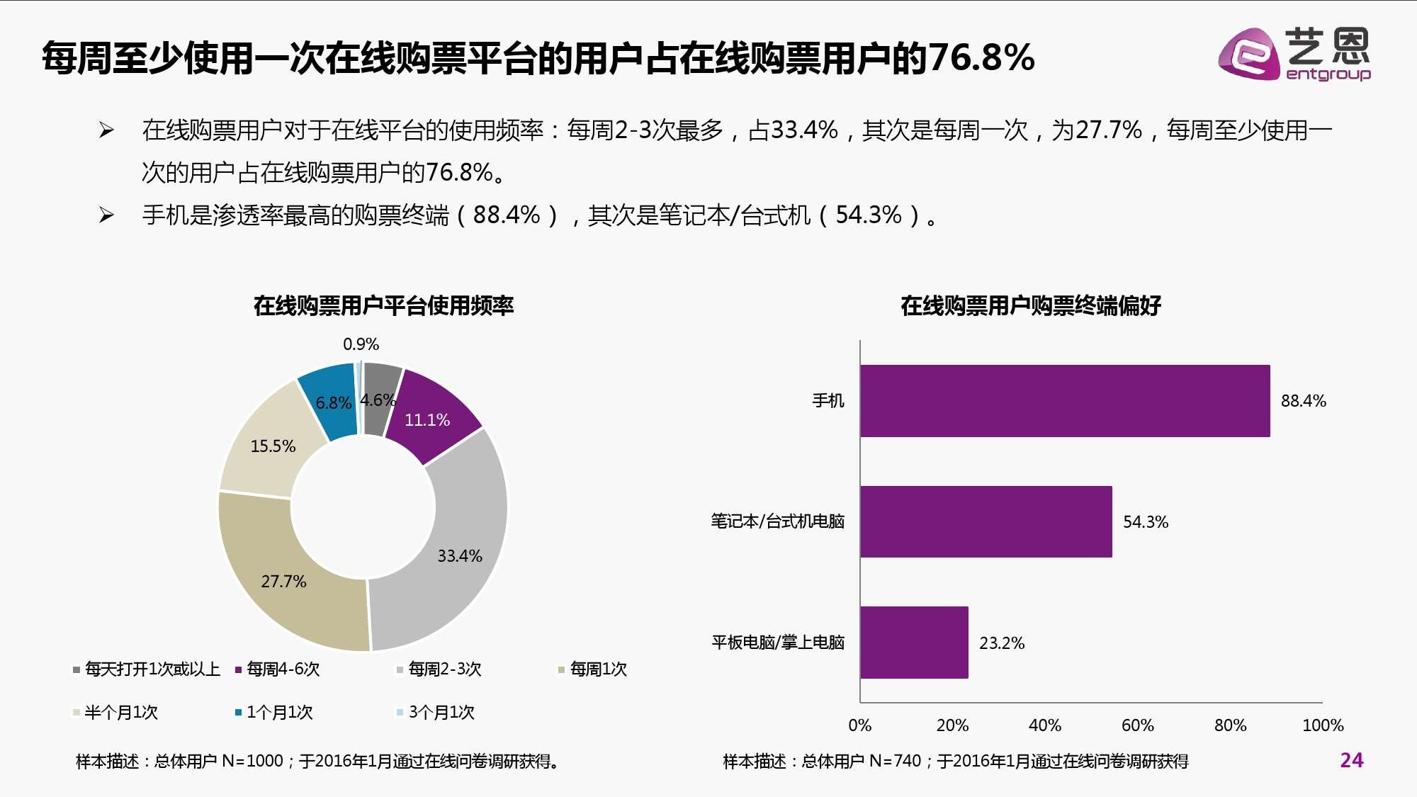 2016年中国电影在线票务市场研究报告_000024