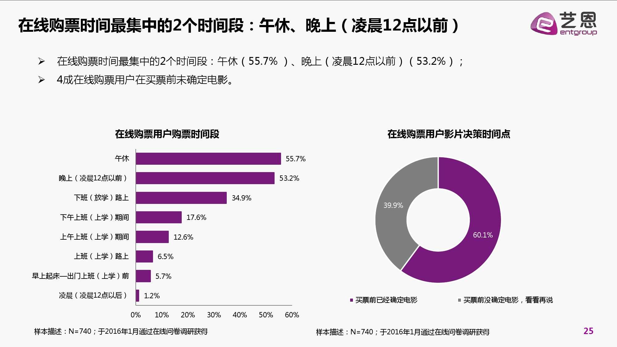 2016年中国电影在线票务市场研究报告_000025