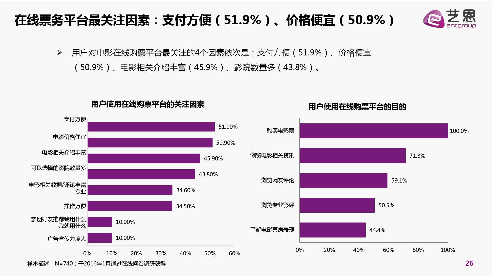 2016年中国电影在线票务市场研究报告_000026