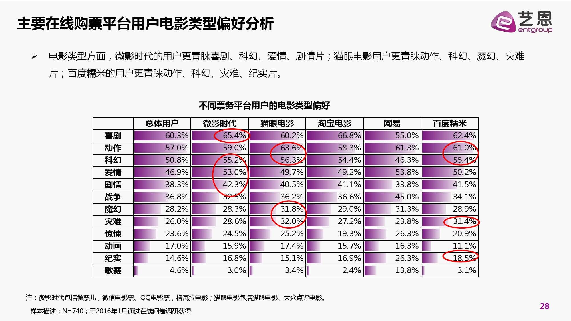 2016年中国电影在线票务市场研究报告_000028