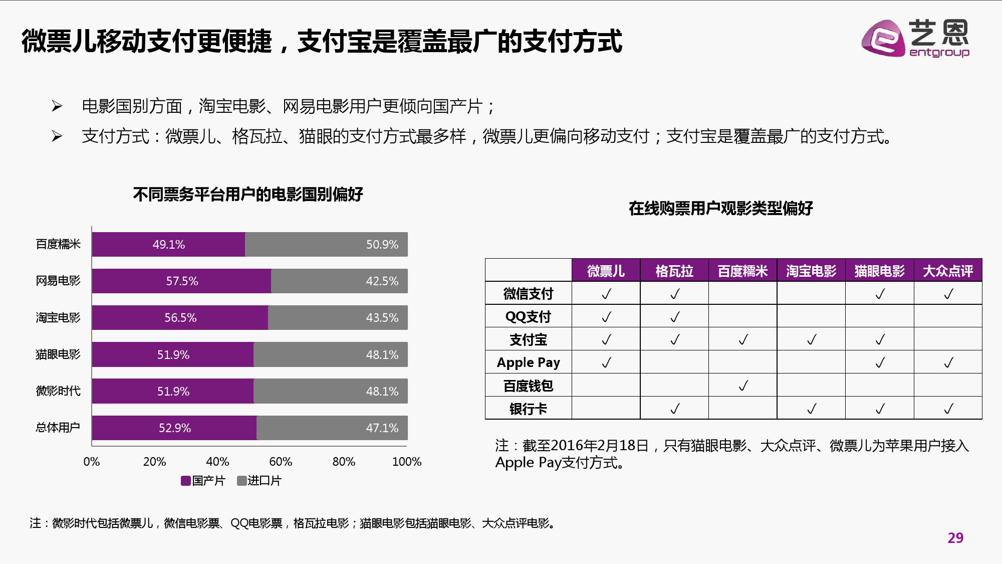 2016年中国电影在线票务市场研究报告_000029