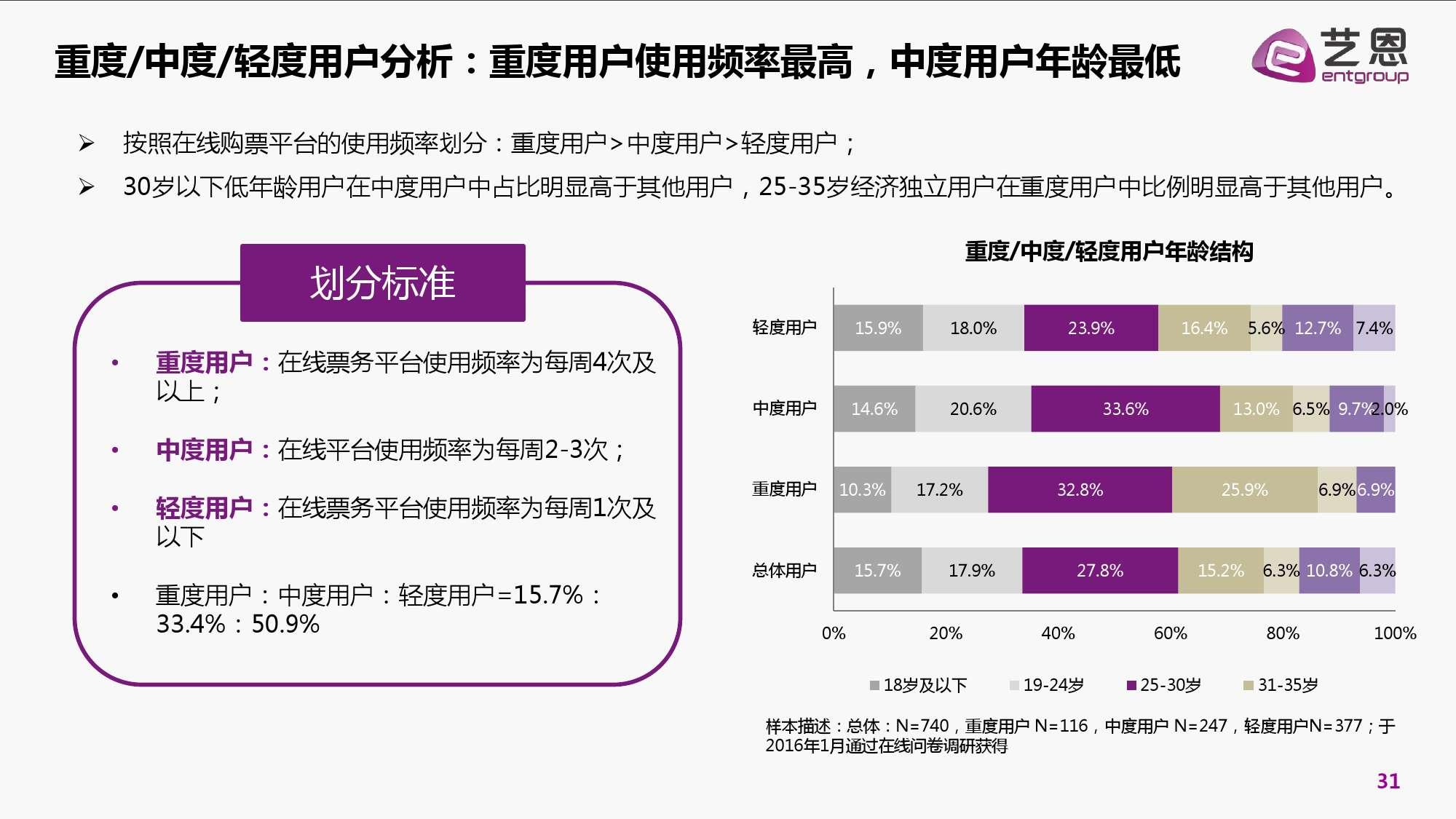 2016年中国电影在线票务市场研究报告_000031