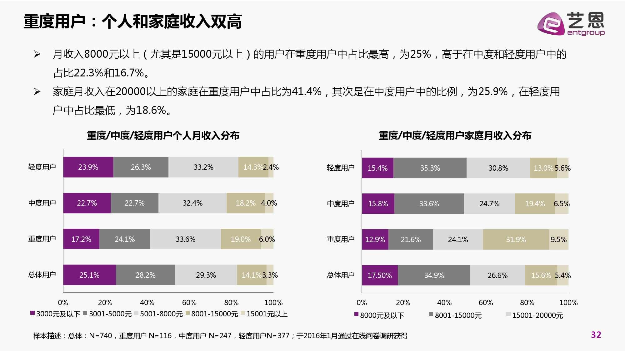 2016年中国电影在线票务市场研究报告_000032