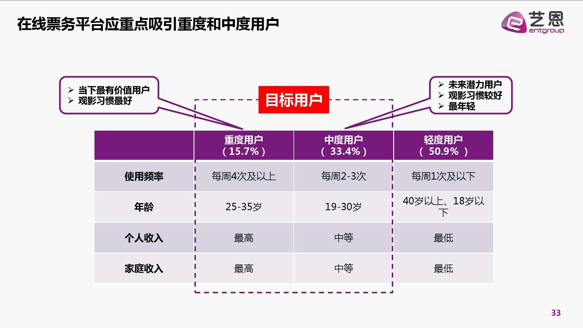 2016年中国电影在线票务市场研究报告_000033