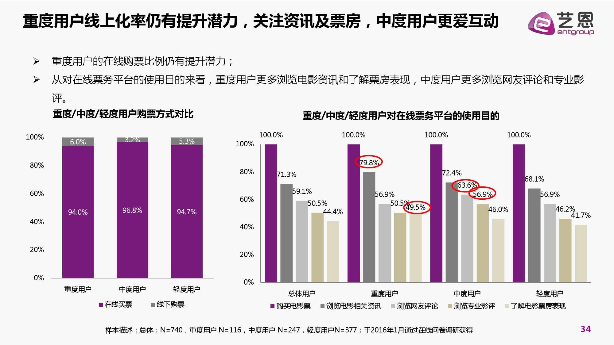 2016年中国电影在线票务市场研究报告_000034