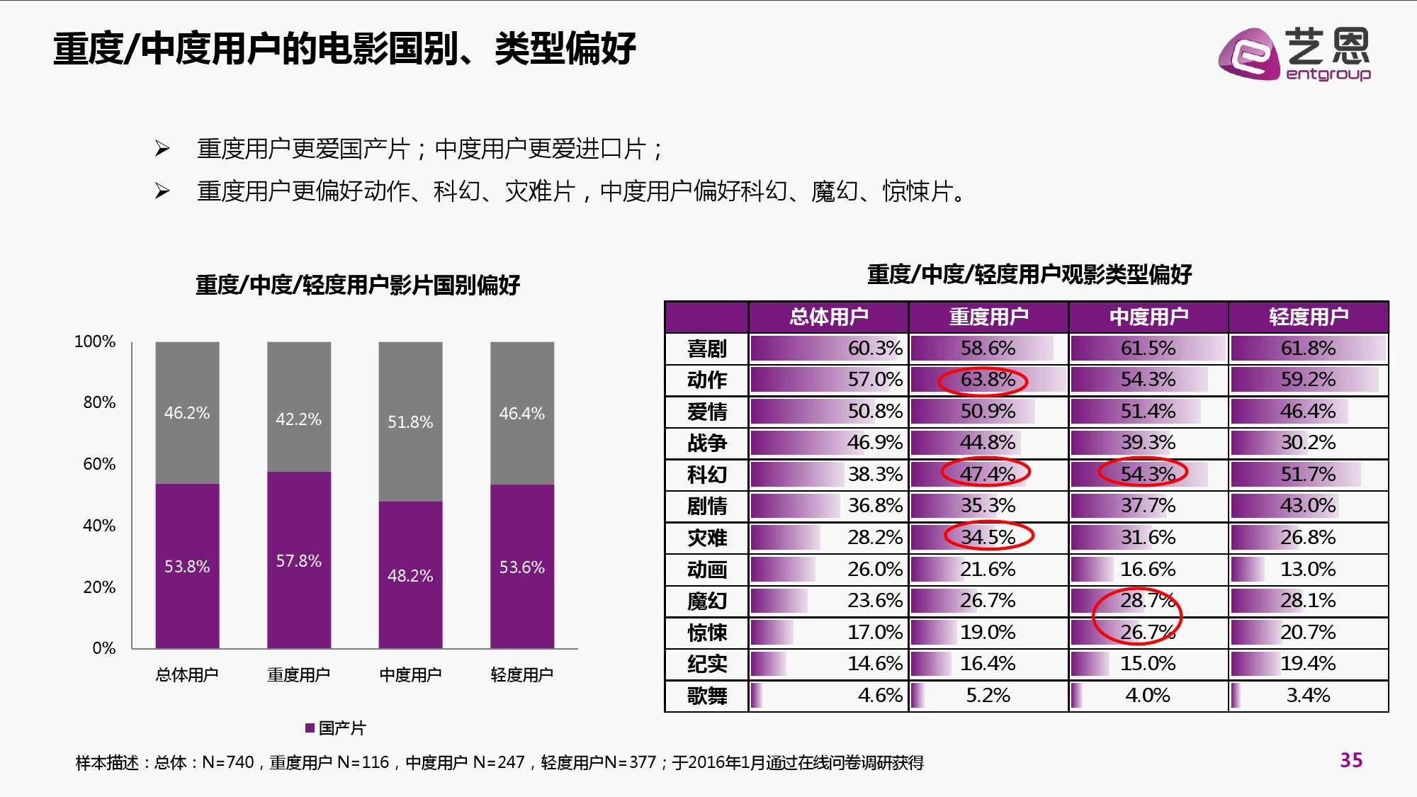 2016年中国电影在线票务市场研究报告_000035