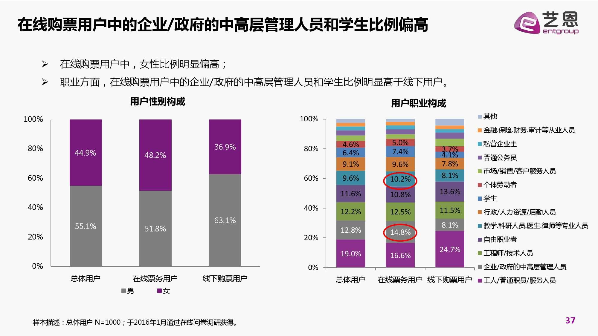 2016年中国电影在线票务市场研究报告_000037
