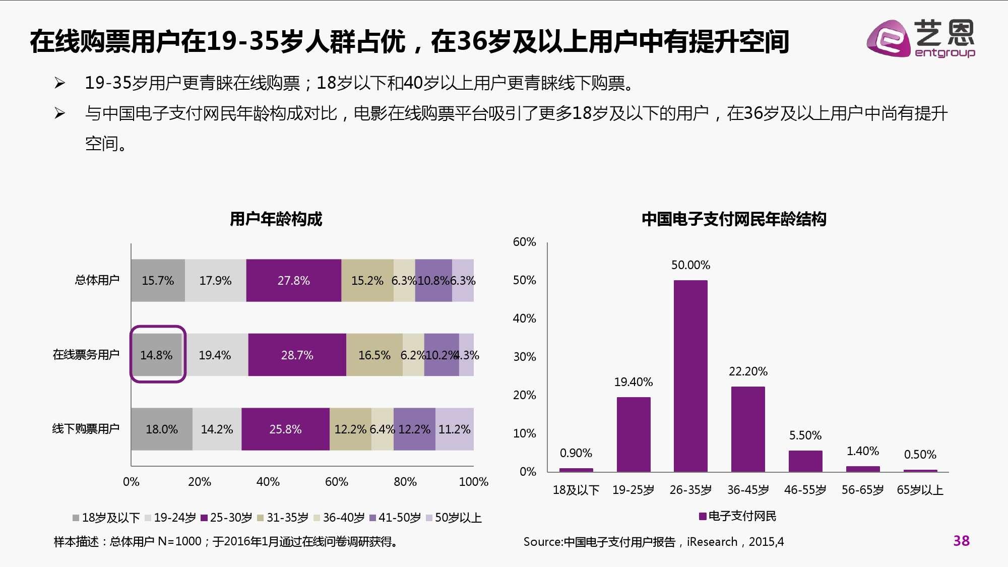 2016年中国电影在线票务市场研究报告_000038