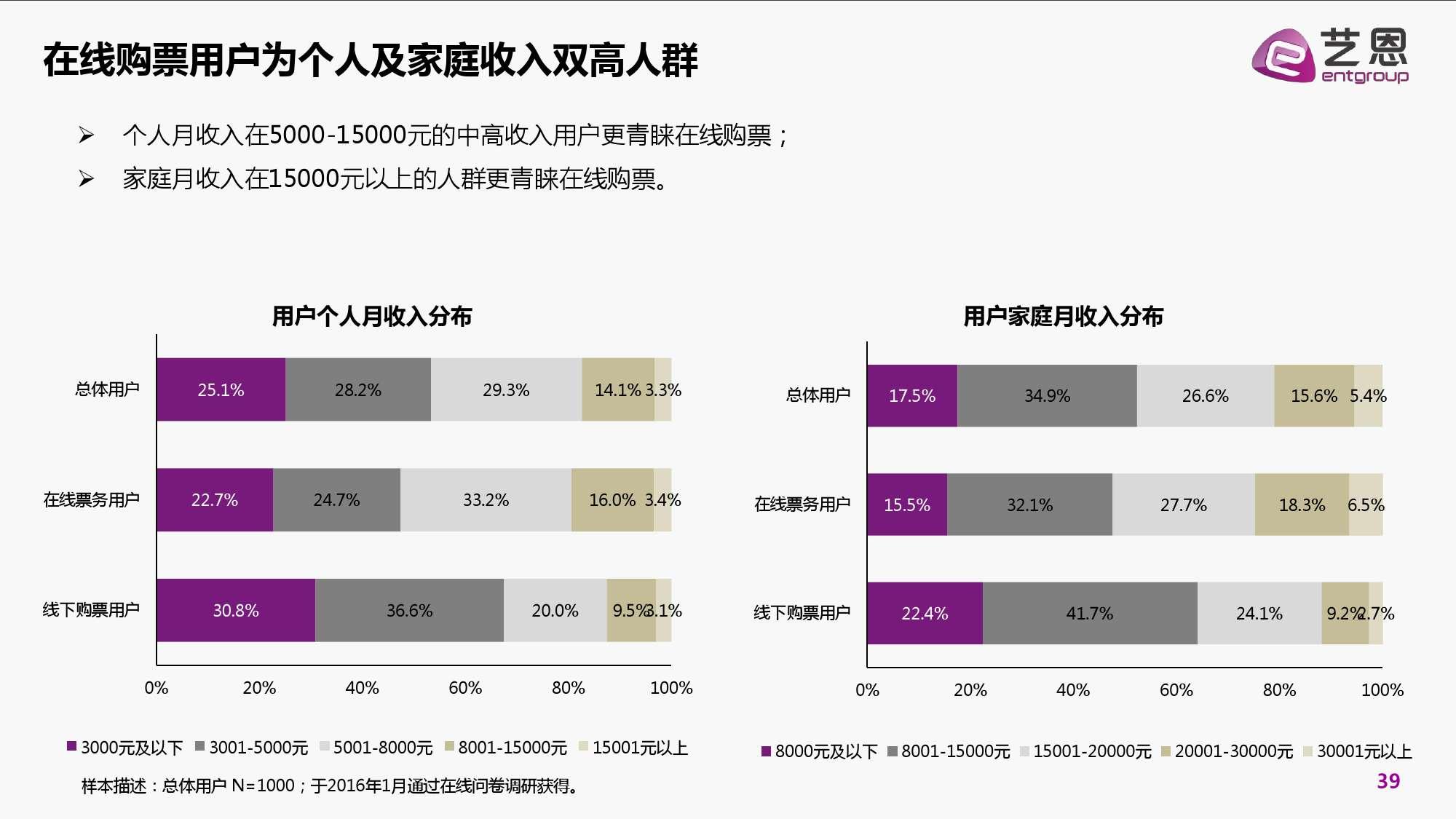 2016年中国电影在线票务市场研究报告_000039