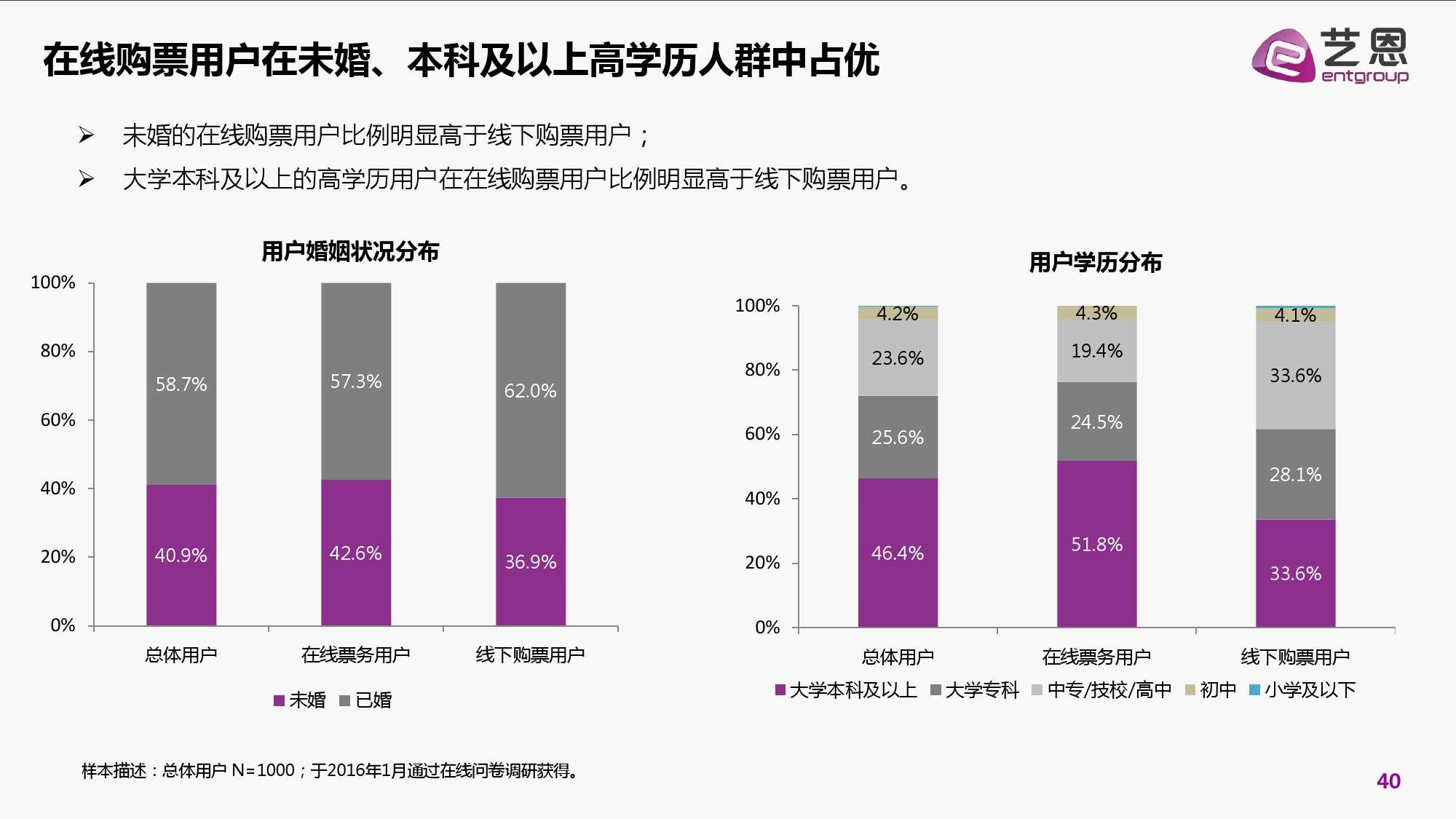 2016年中国电影在线票务市场研究报告_000040