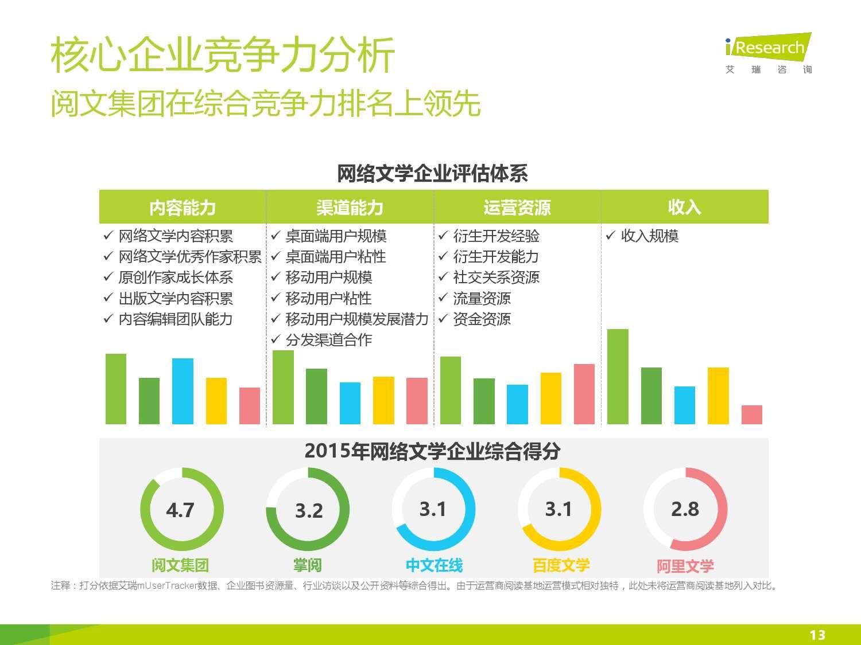 2016年中国网络文学行业研究报告_000013
