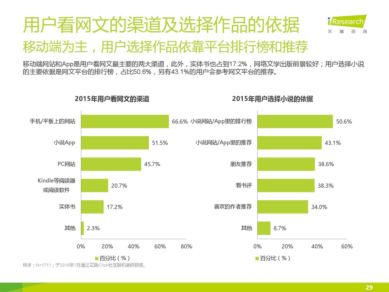 2016年中国网络文学行业研究报告_000029