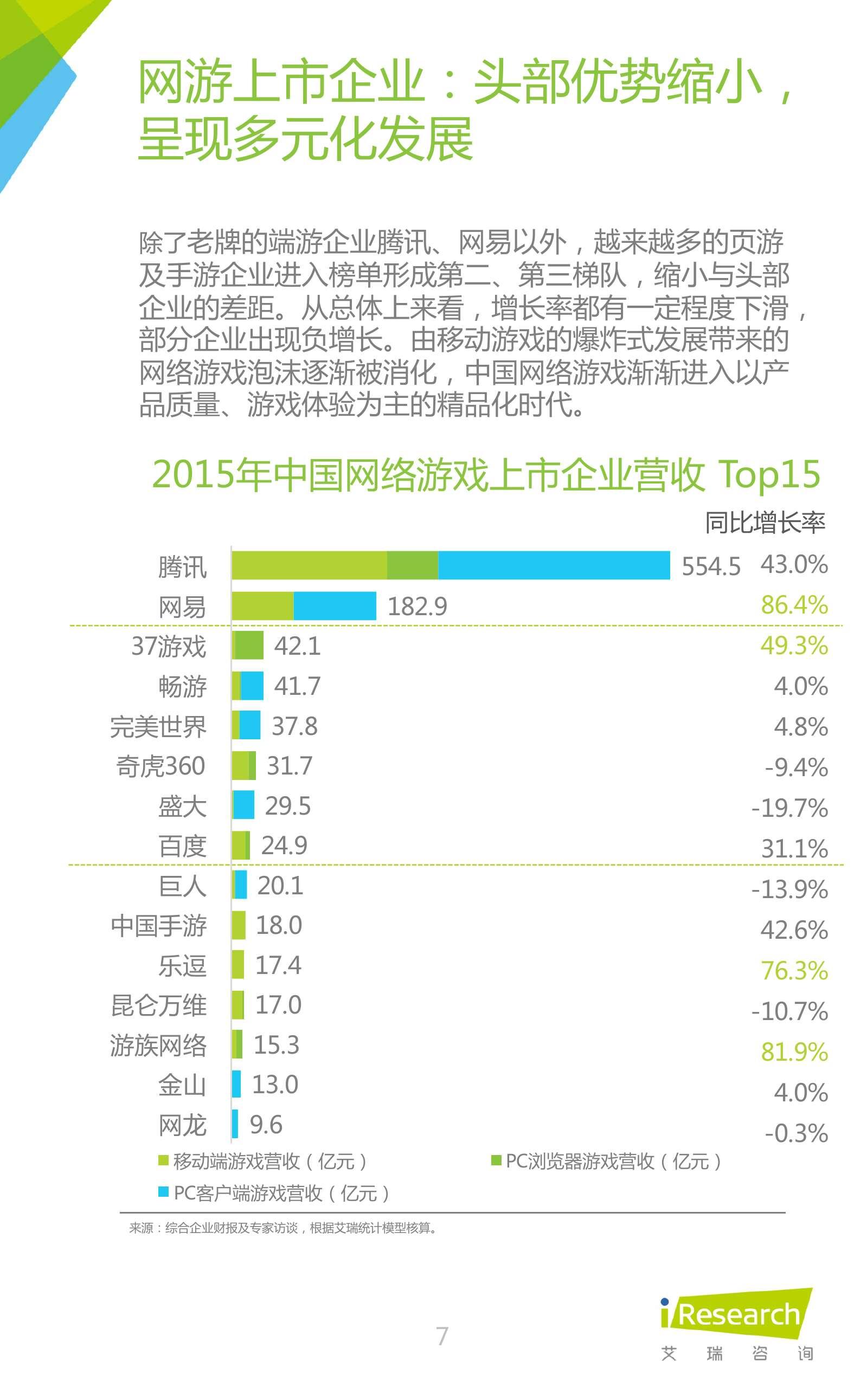 2016年中国网页游戏行业研究报告_000007