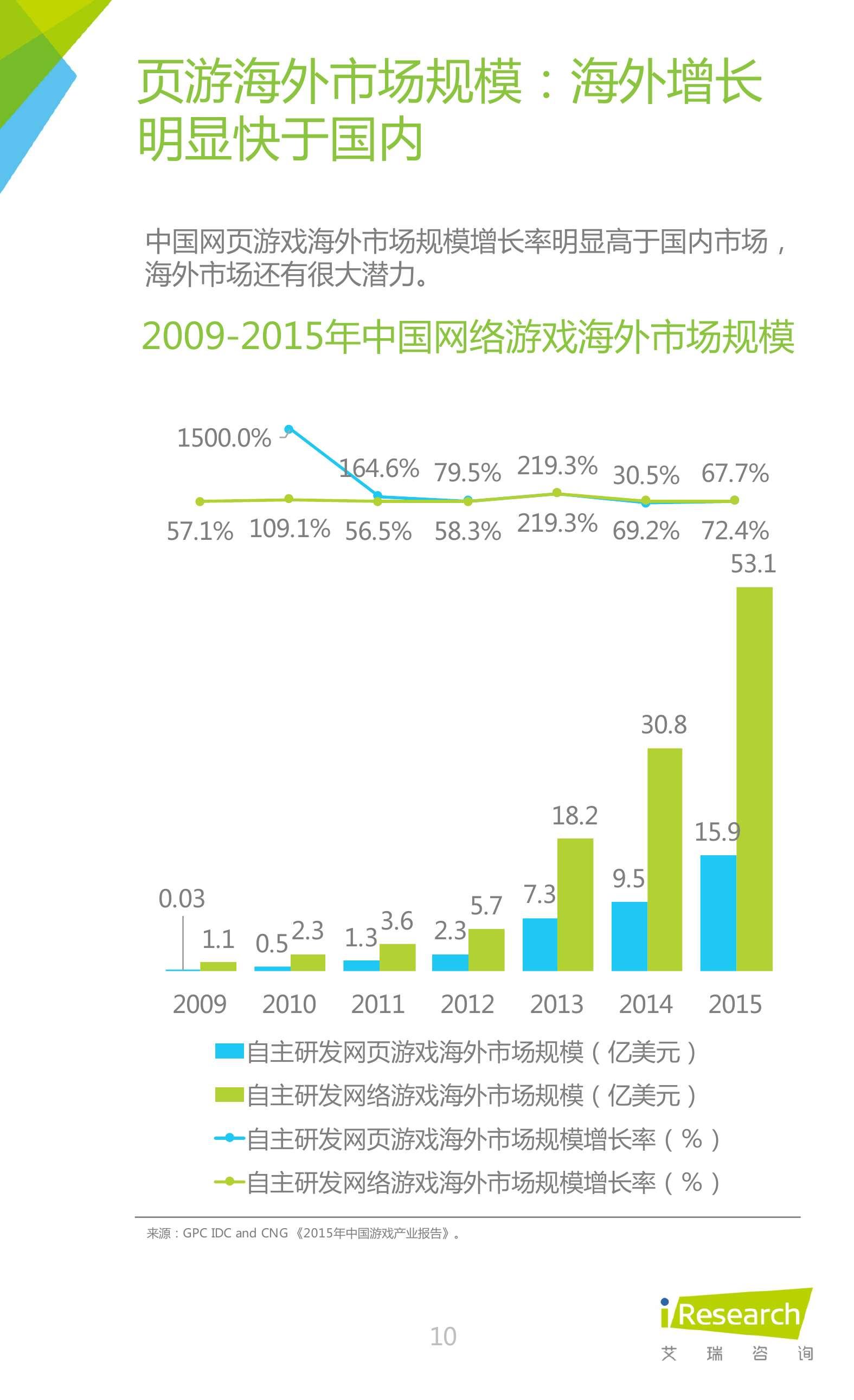 2016年中国网页游戏行业研究报告_000010